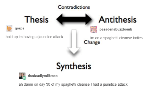 Spaghetti, Change, and Jaundice: Contradictions  ThesisAntithesis  gorps  pasadenabuzzbomb  hold up im having a jaundice attack  im on a spaghetti cleanse ladies  Change  Synthesis  thedeadlymilkmen  ah damn on day 30 of my spaghetti cleanse I had a jaundice attack