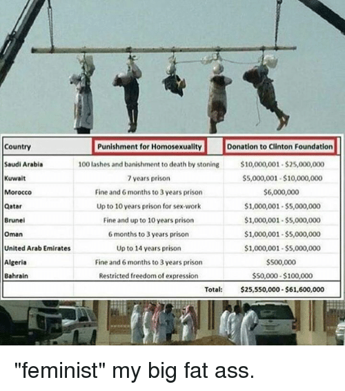 """banishes: Country  Punishment for Homosexuality  Donation to Clinton Foundation  100 lashes and banishment to death by stoning  $10,000,001.S25,000,000  Saudi Arabia  Kuwait  $5,000,001 $10,000,000  7 years prison  Fine and 6 months to 3 years prison  $6,000,000  Morocco  Up to 10 years prison for sex-work  $1,000,001 S5,000,000  Qatar  Brunei  Fine and up to 10 years prison  $1,000,001 -$5,000,000  $1,000,001 -$5,000,000  6 months to 3 years prison  Oman  Up to 14 years prison  United Arab Emirates  $1,000,001-$5,000,000  Algeria  Fine and 6 months to 3 years prison  $S00,000  Restricted freedom of expression  $50,000-$100,000  Bahrain  Total  $25,550,000-$61,600,000 """"feminist"""" my big fat ass."""