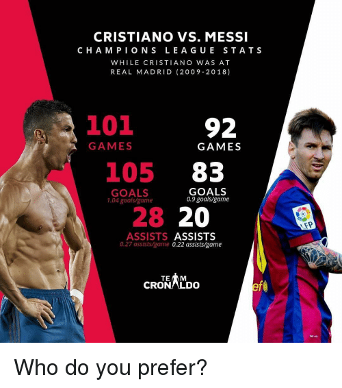 0 9: CRISTIANO VS. MESSI  C HA M PION S LEA GU E STATS  WHILE CRISTIANO WAS AT  REAL MADRID (2009-2018)  3101  92  GAMES  GAMES  105 83  GOALS  1.04 goals/game  GOALS  0.9 goalsigame  28 20  ASSISTS ASSISTS  0.27 assists/game 0.22 assists/game  TE  CRONLDO  AT-T Who do you prefer?