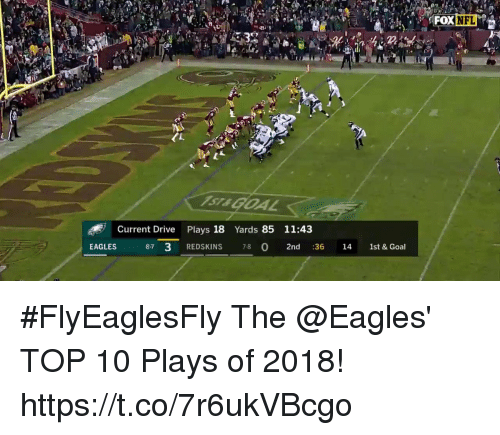 Philadelphia Eagles, Memes, and Washington Redskins: Current Drive Plays 18 Yards 85 11:43  EAGLES  8-7 3 REDSKINS 78  2nd 36 14 1st & Goal #FlyEaglesFly  The @Eagles' TOP 10 Plays of 2018! https://t.co/7r6ukVBcgo