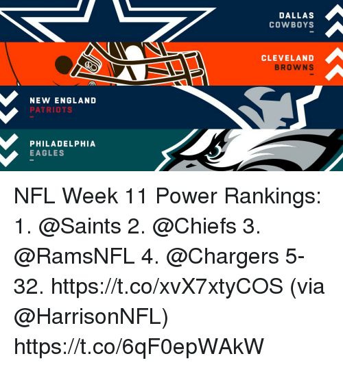 England Patriots: DALLAS  COWBOYS  CLEVELAND  BROWNS  NEW ENGLAND  PATRIOTS  PHILADELPHIA  EAGLES NFL Week 11 Power Rankings:  1.  @Saints  2.  @Chiefs  3. @RamsNFL 4. @Chargers 5-32. https://t.co/xvX7xtyCOS (via @HarrisonNFL) https://t.co/6qF0epWAkW