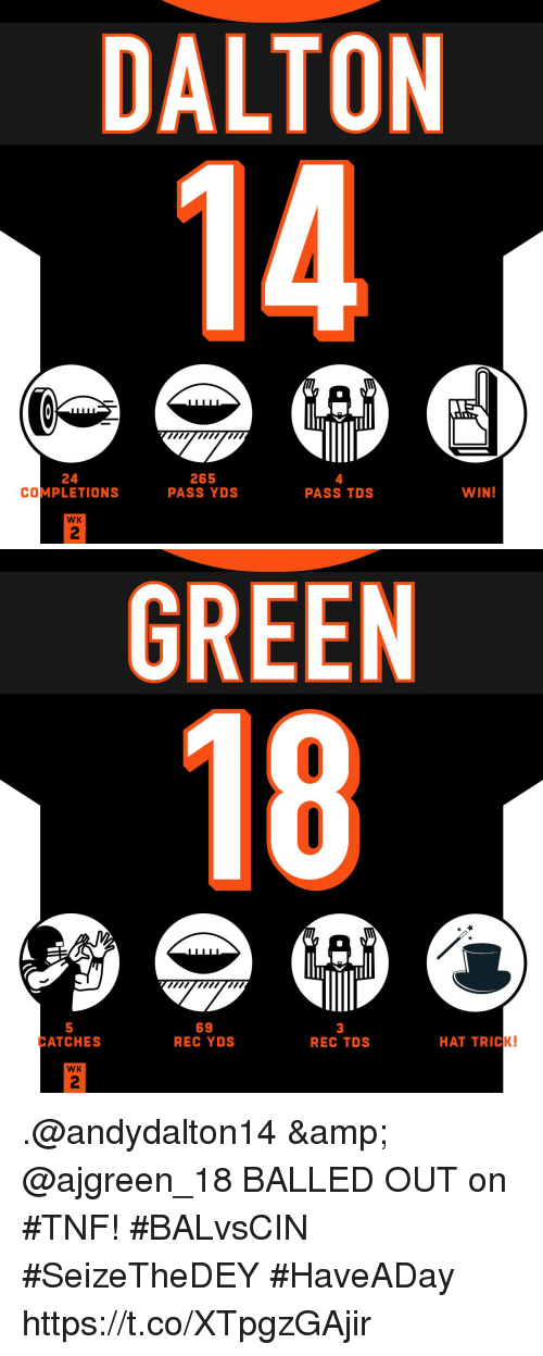 dalton: DALTON  24  COMPLETIONS  265  PASS YDS  4  PASS TDs  WIN  WK  2   GREEN  18  5  ATCHES  69  REC YDS  3  REC TDS  HAT TRICK!  WK  2 .@andydalton14 & @ajgreen_18 BALLED OUT on #TNF! #BALvsCIN #SeizeTheDEY  #HaveADay https://t.co/XTpgzGAjir