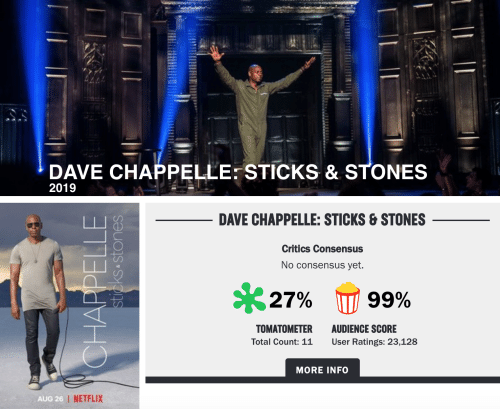 Netflix, Dave Chappelle, and Sticks: DAVE CHAPPELLE: STICKS & STONES  2019  DAVE CHAPPELLE: STICKS &STONES  Critics Consensus  No consensus yet.  S27%  99%  AUDIENCE SCORE  User Ratings: 23,128  TOMATOMETER  Total Count: 11  MORE INFO  AUG 26   NETFLIX  CHAPPELLE  sticks stones