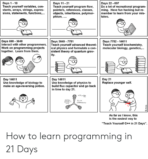 """hacking: Days 1-10  Teach yourself variables, con-  stants, arrays, strings, expres-  sions, statements, functionsobjects, inheritance, polymormember to learn from your mis-  Days 11 -21  Teach yourself program flow,  pointers, references, classes,  Days 22 - 697  Do a lot of recreational program-  ming. Have fun hacking but re-  phism,  takes  Days 698- 3648  Interact with other programmers.Teach yourself advanced theoret- Teach yourself biochemistry,  Work on programming projects ical physics and formulate a con-molecular biology, genetics,...  together. Learn from them  Days 3649-7781  Days 7782 - 14611  sistent theory of quantum grav-  ity  Day 14611  Use knowledge of biology to  make an age-reversing potion.  Day 14611  Use knowledge of physics to  build flux capacitor and go back  in time to day 21  Day 21  Replace younger self  As far as I know, this  is the easiest way to  """"Teach Yourself C++ in 21 Days"""". How to learn programming in 21 Days"""