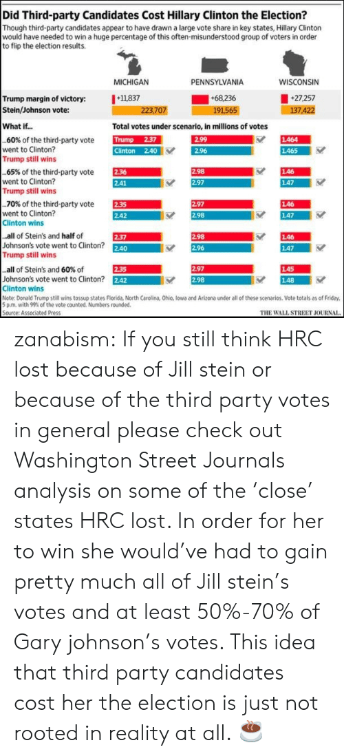 third-party-candidates: Did Third-party Candidates Cost Hillary Clinton the Election?  Though third-party candidates appear to have drawn a large vote share in key states, Hillary Clinton  would have needed to win a huge percentage of this often-misunderstood group of voters in order  to flip the election results.  MICHIGAN  PENNSYLVANIA  WISCONSIN  Trump margin of victory: 11837  Stein/Johnson vote:  +68.236  191565  27,257  7.4  223,707  What if...  Total votes under scenario, in millions of votes  TUN  Clinton 2.40  EST  ES  60% of the third-party vote  went to Clinton?  し464  2.96  し465  Trump still wins  EEM  AR  65% of the third-party vote  went to Clinton?  Trump still wins  し46  147  .70% of the third-party vote  went to Clinton?  Clinton wins  E  2.42  2.97  し46  2.98  し47  all of Stein's and half of  Johnson's vote went to Clinton? 2.40  Trump still wins  298  し46  し47  2-37  2.96  LA5  148  all of Stein's and 60% of  2.35  2.97  Johnson's vote went to Clinton? 242  Clinton wins  Note: Donald Trump still wins tossup states Florida, North Carolina, Ohio, lowa and Arizona under all of these scenarios. Vote totals as of Friday  5 pm, with 99% of the vote counted. Numbers rounded.  Source: Associated Press  2.98  THE WALL STREET JOURNAI zanabism:  If you still think HRC lost because of Jill stein or because of the third party votes in general please check out Washington Street Journals analysis on some of the 'close' states HRC lost. In order for her to win she would've had to gain pretty much all of Jill stein's votes and at least 50%-70% of Gary johnson's votes. This idea that third party candidates cost her the election is just not rooted in reality at all.  ☕️