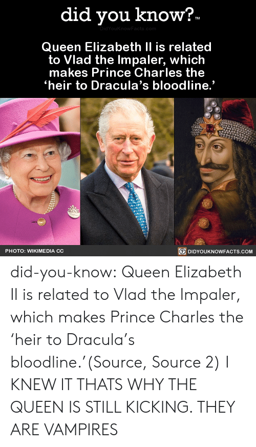 "telegraph.co.uk: did you know?.  DidYouKnow Facts, com  Queen Elizabeth II is related  to Vlad the Impaler, which  makes Prince Charles the  heir to Dracula's bloodline.""  DIDYOUKNOWFACTS.COM  PHOTO: WIKIME DIA CC did-you-know:  Queen Elizabeth II is related to Vlad the Impaler, which makes Prince Charles the 'heir to Dracula's bloodline.'(Source, Source 2)  I KNEW IT THATS WHY THE QUEEN IS STILL KICKING. THEY ARE VAMPIRES"