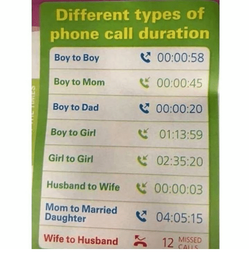 duration: Different types of  phone call duration  Boy to Boy  Boy to Monm  Boy to Dad  Boy to Girl  Girl to Girl  Husband to Wife 00:00:03  Mom to Married x  Wife to Husband12 MISSED  00:00:58  00:00:45  00:00:20  01:13:59  02:35:20  Daughter  04:05:15  CALLS