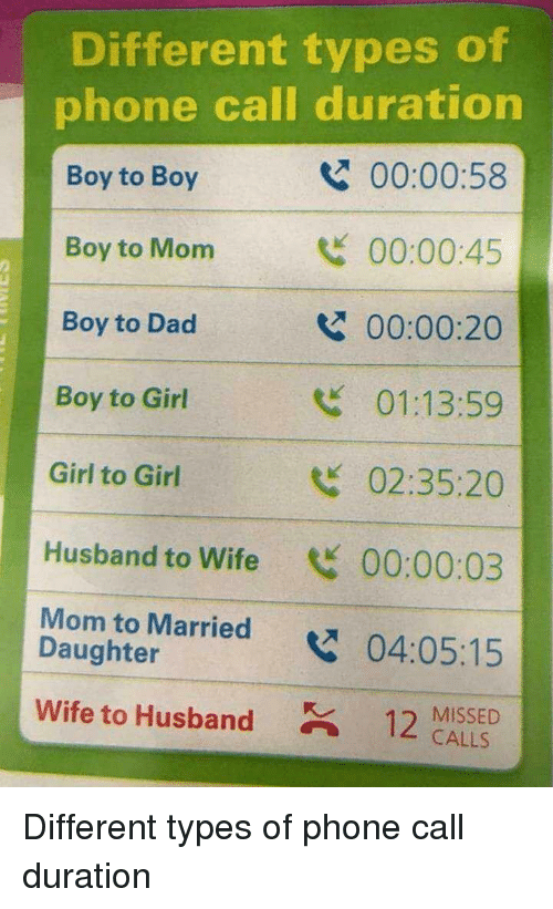 duration: Different types of  phone call duration  Boy to Boy  Boy to Mom  Boy to Dad  Boy to Girl  Girl to Girl  Husband to Wife 00:00:03  Mom to Married04:05:15  00:00:58  00:00:45  00:00:20  01:13:59  02:35:20  2  Daughter  wife to Husband  12 MISSED  CALLS Different types of phone call duration