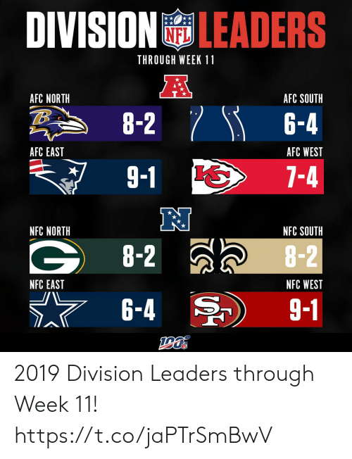 Memes, Afc East, and Afc North: DIVISION LEADERS  THROUGH WEEK 11  A  AFC NORTH  AFC SOUTH  8-2 6-4  AFC EAST  AFC WEST  9-1  7-4  NFC NORTH  NFC SOUTH  G8-2  8-2  NFC EAST  NFC WEST  6-4  9-1 2019 Division Leaders through Week 11! https://t.co/jaPTrSmBwV