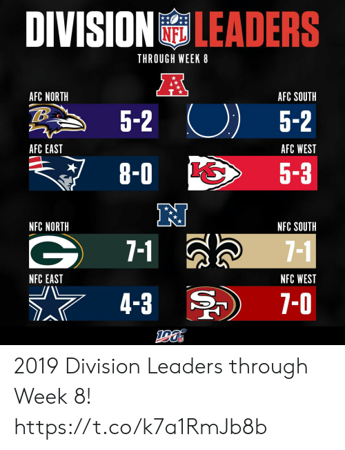 7 1: DIVISION LEADERS  THROUGH WEEK 8  A  AFC NORTH  AFC SOUTH  5-2  5-2  AFC EAST  AFC WEST  8-0  5-3  NFC NORTH  NFC SOUTH  7-1  7-1  NFC WEST  NFC EAST  7-0  4-3 2019 Division Leaders through Week 8! https://t.co/k7a1RmJb8b