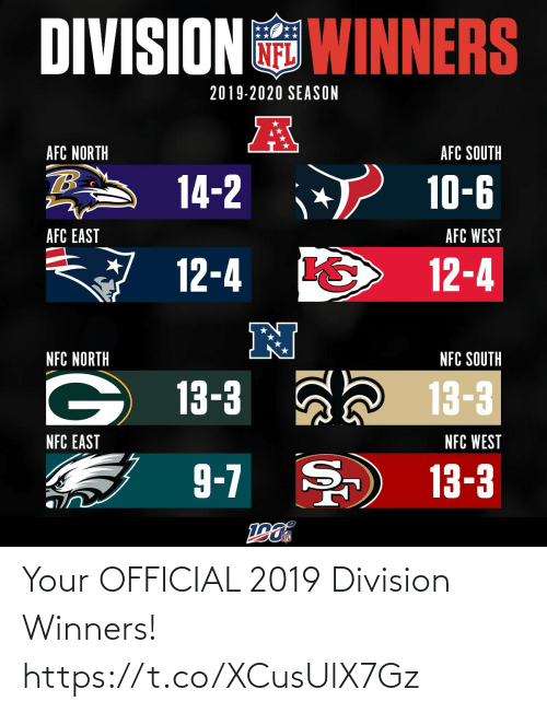 west: DIVISION WINNERS  2019-2020 SEASON  AFC NORTH  AFC SOUTH  14-2  10-6  AFC EAST  AFC WEST  12-4  12-4  N  NFC NORTH  NFC SOUTH  13-3 ah 13-3  NFC EAST  NFC WEST  9-7 )  13-3 Your OFFICIAL 2019 Division Winners! https://t.co/XCusUlX7Gz