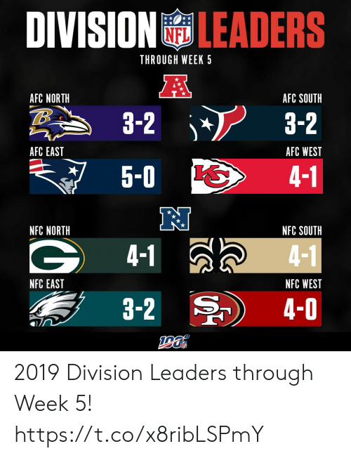 1 4: DIVISIONLEADERS  NFL  THROUGH WEEK 5  AFC NORTH  AFC SOUTH  3-2  3-2  AFC EAST  AFC WEST  5-0  4-1  NFC NORTH  NFC SOUTH  4-1  4-1  NFC EAST  NFC WEST  3-2  4-0 2019 Division Leaders through Week 5! https://t.co/x8ribLSPmY