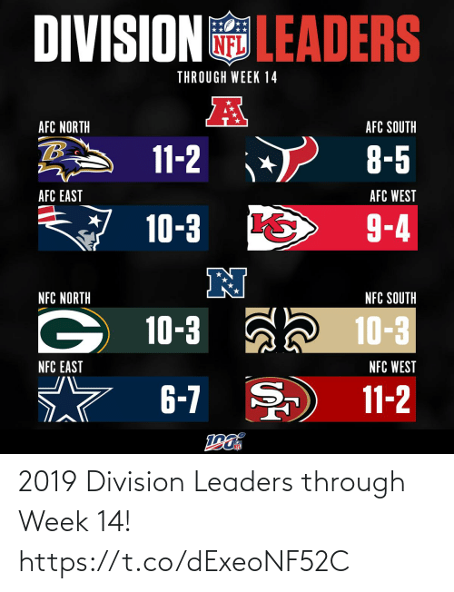 7/11, Memes, and Afc East: DIVISIONLEADERS  THROUGH WEEK 14  AFC NORTH  AFC SOUTH  11-2  8-5  AFC WEST  AFC EAST  9-4  10-3  N  NFC NORTH  NFC SOUTH  10-3 a 10-3  NFC WEST  NFC EAST  6-7  11-2 2019 Division Leaders through Week 14! https://t.co/dExeoNF52C