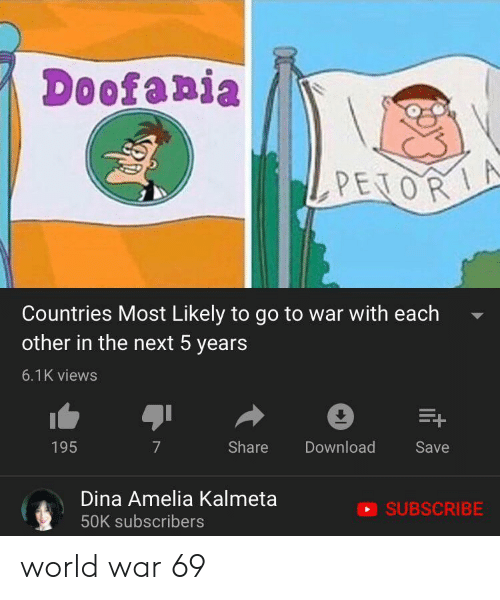 World, Next, and War: Doofania  PENORA  Countries Most Likely to go to war with each  other in the next 5 years  6.1K views  7  Share  Download  195  Save  Dina Amelia Kalmeta  SUBSCRIBE  50K subscribers world war 69