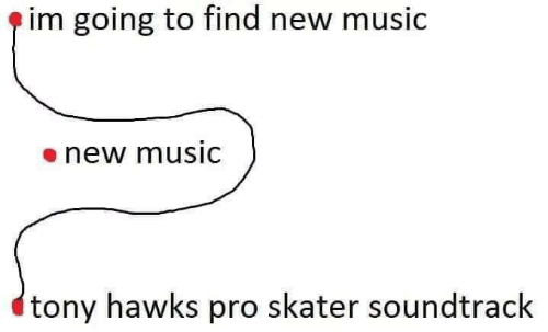 Hawks: e im going to find new music  enew musiC  tony hawks pro skater soundtrack