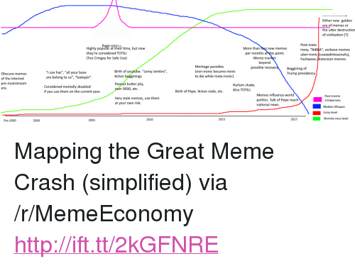 """4chan, Internet, and Ironic: Either new golden  era of memes or  the utter destruction  of civilization (?)  Highly populăr at their time, but now  they're considered TCFSu  Too Cringey for Safe Use)  More than two new memes  per months at this point.  beyond  Post-meta  irony. """"Ni  uber-ironic coaxedintoasnafu)  Fashwave, Historsion memes.  BBA"""", verbose memes  Meme ma  Montage parodies  (non-ironic became ironic  to die while meta-ironic)  possible recove  Beggining of  Trump presidency  Birth of yo  4chan begginings  Peanut butter jely,  """"Leroy Jenkins"""",  """"i can haz"""", """"all your base  are belong to us"""", """"leakspin  Obscure memes  of the internet  pre-mainstream  era  Harlem shake.  Considered mentally disabled  r 9000, etc.  if you use them on the current year  Birth of Pepe. 4chan raids, etc.  Also TCFSU  Memes influence world  Post-meme  Very stale memes, use them  at your own risk.  politics. Talk of Pepe reachcrinevness  national news.  Median lifespan  Irony level  2005  2010  2015  2017  Normie-ness level  Pre-2000  2000 <p>Mapping the Great Meme Crash (simplified) via /r/MemeEconomy <a href=""""http://ift.tt/2kGFNRE"""">http://ift.tt/2kGFNRE</a></p>"""