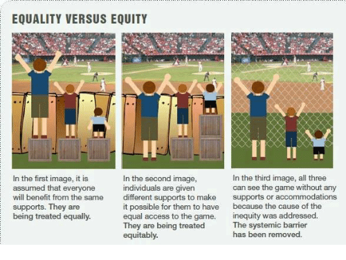 Accommodator: EQUALITY VERSUS EQUITY  In the first image, it is  In the third image, all three  In the second image,  can see the game without any  assumed that everyone  individuals are given  different supports to make  supports or accommodations  will benefit from the same  it possible for them to have  because the cause of the  supports. They are  being treated equally  equal access to the game.  inequity was addressed.  They are being treated  The systemic barrier  has been removed  equitably.