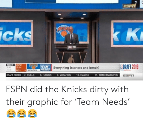 Espn, New York Knicks, and Nfl: ESPT  K K  icks  RAT 2019  NEXT PICK  IS IN  CeEMARKS  SDRAFT 2019  TEAM  LAL  NEEDS Everything (starters and bench)  3 KNICKS  RD1  11. TIMBERWOLVES  9. WIZARDS  DRAFT ORDER 7.BULLS  10. HAWKS  8. HAWKS  ESPT ESPN did the Knicks dirty with their graphic for 'Team Needs' 😂😂😂