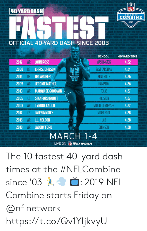 Reds: EST  Ch  Rl  NFL  40 YARD DASH  nami CHARGERS RAIDERS THEFUTURESTARTS  SCOUTING  COMBINE  2019  EKANS CO  OFFICIAL 40-YARD DASH SINCE 2003  TS  RAU IS BENGALI  TEKANS  2017 WR JOHN ROSS  2008 RB CHRIS JOHNSON  2014 RB DRI ARCHER  2005 WR JEROMEMATHIS  2013 WR MARQUISE GOODWIN  2005  2003 WR TYRONE CALICO  2017 CB JALEN MYRICK  2015 WR JJ. NELSON  2010 WR JACOBY FORD  SCHOOL  WASHINGTON  EAST CAROLINA  KENT STATE  HAMPTON  TEXAS  HOUSTON  MIDDLE TENNESSEE  MINNESOTA  UAB  CLEMSON  40-YARD TIME  4.22  4.24  4.26  4.26  4.27  4.27  4.27  4.28  4.28  4.28  WO  E FALCONS  CB STANFORD ROUTT  S HERE  MARCH 1-4  E STARTS HERE COWBOYS  S EAGLES REDS  LIVE ON NETWORK The 10 fastest 40-yard dash times at the #NFLCombine since '03 🏃💨  📺: 2019 NFL Combine starts Friday on @nflnetwork https://t.co/Qv1YljkvyU