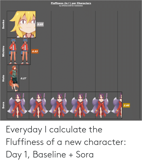 Fluffiness: Everyday I calculate the Fluffiness of a new character: Day 1, Baseline + Sora