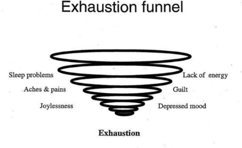 problems: Exhaustion funnel  Lack of energy  Sleep problems  Aches & pains  Guilt  Joylessness  Depressed mood  Exhaustion