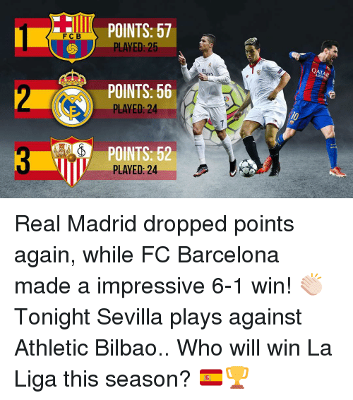 qat: F C B  POINTS: 57  PLAYED 25  POINTS: 56  PLAYED 2  PLAYED: 24  QAT Real Madrid dropped points again, while FC Barcelona made a impressive 6-1 win! 👏🏻Tonight Sevilla plays against Athletic Bilbao..⠀ Who will win La Liga this season? 🇪🇸🏆