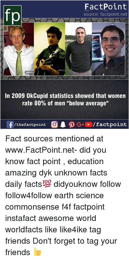 """Forgetfulness: FactPoint  source: factpoint.net  okcu  oketr  In 2009 OkCupid statistics showed that women  rate 80% of men """"below average"""" Fact sources mentioned at www.FactPoint.net- did you know fact point , education amazing dyk unknown facts daily facts💯 didyouknow follow follow4follow earth science commonsense f4f factpoint instafact awesome world worldfacts like like4ike tag friends Don't forget to tag your friends 👍"""