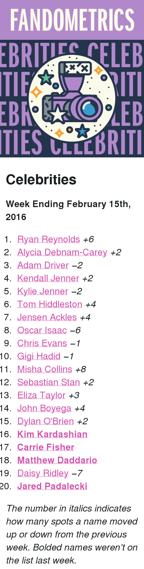 "February 15Th: FANDOMETRICS  BRTELEB  TIES CLLCBRITI <h2>Celebrities</h2><p><b>Week Ending February 15th, 2016</b></p><ol><li><a href=""http://www.tumblr.com/search/ryan%20reynolds"">Ryan Reynolds</a> <i>+6</i></li>  <li><a href=""http://www.tumblr.com/search/alycia%20debnam%20carey"">Alycia Debnam-Carey</a> <i>+2</i></li>  <li><a href=""http://www.tumblr.com/search/adam%20driver"">Adam Driver</a> <i><i>−2</i></i></li>  <li><a href=""http://www.tumblr.com/search/kendall%20jenner"">Kendall Jenner</a> <i>+2</i></li>  <li><a href=""http://www.tumblr.com/search/kylie%20jenner"">Kylie Jenner</a> <i><i>−2</i></i></li>  <li><a href=""http://www.tumblr.com/search/tom%20hiddleston"">Tom Hiddleston</a> <i>+4</i></li>  <li><a href=""http://www.tumblr.com/search/jensen%20ackles"">Jensen Ackles</a> <i>+4</i></li>  <li><a href=""http://www.tumblr.com/search/oscar%20isaac"">Oscar Isaac</a> <i><i>−6</i></i></li>  <li><a href=""http://www.tumblr.com/search/chris%20evans"">Chris Evans</a> <i><i>−1</i></i></li>  <li><a href=""http://www.tumblr.com/search/gigi%20hadid"">Gigi Hadid</a> <i><i>−1</i></i></li>  <li><a href=""http://www.tumblr.com/search/misha%20collins"">Misha Collins</a> <i>+8</i></li>  <li><a href=""http://www.tumblr.com/search/sebastian%20stan"">Sebastian Stan</a> <i>+2</i></li>  <li><a href=""http://www.tumblr.com/search/eliza%20taylor"">Eliza Taylor</a> <i>+3</i></li>  <li><a href=""http://www.tumblr.com/search/john%20boyega"">John Boyega</a> <i>+4</i></li>  <li><a href=""http://www.tumblr.com/search/dylan%20o'brien"">Dylan O'Brien</a> <i>+2</i></li>  <li><a href=""http://www.tumblr.com/search/kim%20kardashian""><b>Kim Kardashian</b></a></li>  <li><a href=""http://www.tumblr.com/search/carrie%20fisher""><b>Carrie Fisher</b></a></li>  <li><a href=""http://www.tumblr.com/search/matthew%20daddario""><b>Matthew Daddario</b></a></li>  <li><a href=""http://www.tumblr.com/search/daisy%20ridley"">Daisy Ridley</a> <i><i>−7</i></i></li>  <li><a href=""http://www.tumblr.com/search/jared%20padalecki""><b>Jared Padalecki</b></a></li></ol><p><i>The number in italics indicates how many spots a name moved up or down from the previous week. Bolded names weren't on the list last week.</i></p>"