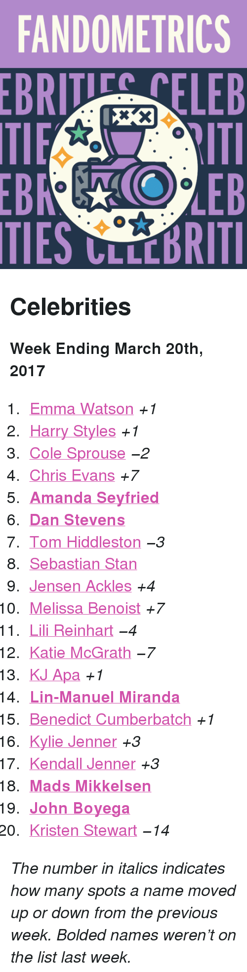 """Kristen Stewart: FANDOMETRICS  BRTELEB  TIES CLLCBRITI <h2>Celebrities</h2><p><b>Week Ending March 20th, 2017</b></p><ol><li><a href=""""http://www.tumblr.com/search/emma%20watson"""">Emma Watson</a><i>+1</i></li>  <li><a href=""""http://www.tumblr.com/search/harry%20styles"""">Harry Styles</a><i>+1</i></li>  <li><a href=""""http://www.tumblr.com/search/cole%20sprouse"""">Cole Sprouse</a><i>−2</i></li>  <li><a href=""""http://www.tumblr.com/search/chris%20evans"""">Chris Evans</a><i>+7</i></li>  <li><a href=""""http://www.tumblr.com/search/amanda%20seyfried""""><b>Amanda Seyfried</b></a></li>  <li><a href=""""http://www.tumblr.com/search/dan%20stevens""""><b>Dan Stevens</b></a></li>  <li><a href=""""http://www.tumblr.com/search/tom%20hiddleston"""">Tom Hiddleston</a><i>−3</i></li>  <li><a href=""""http://www.tumblr.com/search/sebastian%20stan"""">Sebastian Stan</a></li>  <li><a href=""""http://www.tumblr.com/search/jensen%20ackles"""">Jensen Ackles</a><i>+4</i></li>  <li><a href=""""http://www.tumblr.com/search/melissa%20benoist"""">Melissa Benoist</a><i>+7</i></li>  <li><a href=""""http://www.tumblr.com/search/lili%20reinhart"""">Lili Reinhart</a><i>−4</i></li>  <li><a href=""""http://www.tumblr.com/search/katie%20mcgrath"""">Katie McGrath</a><i>−7</i></li>  <li><a href=""""http://www.tumblr.com/search/kj%20apa"""">KJ Apa</a><i>+1</i></li>  <li><a href=""""http://www.tumblr.com/search/lin%20manuel%20miranda""""><b>Lin-Manuel Miranda</b></a></li>  <li><a href=""""http://www.tumblr.com/search/benedict%20cumberbatch"""">Benedict Cumberbatch</a><i>+1</i></li>  <li><a href=""""http://www.tumblr.com/search/kylie%20jenner"""">Kylie Jenner</a><i>+3</i></li>  <li><a href=""""http://www.tumblr.com/search/kendall%20jenner"""">Kendall Jenner</a><i>+3</i></li>  <li><a href=""""http://www.tumblr.com/search/mads%20mikkelsen""""><b>Mads Mikkelsen</b></a></li>  <li><a href=""""http://www.tumblr.com/search/john%20boyega""""><b>John Boyega</b></a></li>  <li><a href=""""http://www.tumblr.com/search/kristen%20stewart"""">Kristen Stewart</a><i>−14</i></li></ol><p><i>The number in italics indicates how ma"""