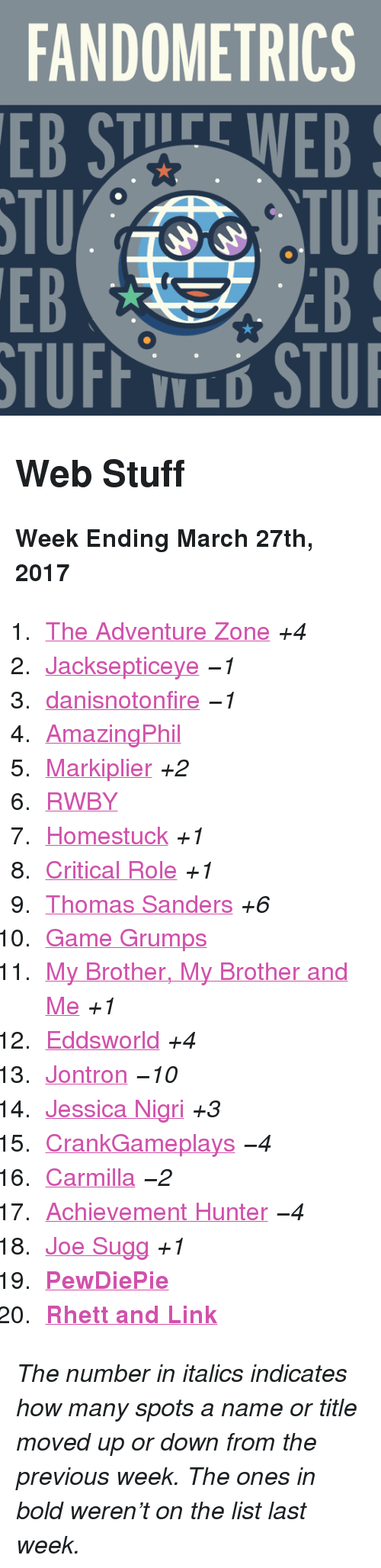 """jontron: FANDOMETRICS  EB STUFE WEB  STU  EB  TUI  EB  V L <h2>Web Stuff</h2><p><b>Week Ending March 27th, 2017</b></p><ol><li><a href=""""http://www.tumblr.com/search/the%20adventure%20zone"""">The Adventure Zone</a><i>+4</i></li>  <li><a href=""""http://www.tumblr.com/search/jacksepticeye"""">Jacksepticeye</a><i><i><i><i>−1</i></i></i></i></li>  <li><a href=""""http://www.tumblr.com/search/danisnotonfire"""">danisnotonfire</a><i><i><i><i>−1</i></i></i></i></li>  <li><a href=""""http://www.tumblr.com/search/amazingphil"""">AmazingPhil</a></li>  <li><a href=""""http://www.tumblr.com/search/markiplier"""">Markiplier</a><i>+2</i></li>  <li><a href=""""http://www.tumblr.com/search/rwby"""">RWBY</a></li>  <li><a href=""""http://www.tumblr.com/search/homestuck"""">Homestuck</a><i>+1</i></li>  <li><a href=""""http://www.tumblr.com/search/critical%20role"""">Critical Role</a><i>+1</i></li>  <li><a href=""""http://www.tumblr.com/search/thomas%20sanders"""">Thomas Sanders</a><i>+6</i></li>  <li><a href=""""http://www.tumblr.com/search/game%20grumps"""">Game Grumps</a></li>  <li><a href=""""http://www.tumblr.com/search/mbmbam"""">My Brother, My Brother and Me</a><i>+1</i></li>  <li><a href=""""http://www.tumblr.com/search/eddsworld"""">Eddsworld</a><i>+4</i></li>  <li><a href=""""http://www.tumblr.com/search/jontron"""">Jontron</a><i><i><i><i>−10</i></i></i></i></li>  <li><a href=""""http://www.tumblr.com/search/jessica%20nigri"""">Jessica Nigri</a><i>+3</i></li>  <li><a href=""""http://www.tumblr.com/search/crankgameplays"""">CrankGameplays</a><i><i><i><i>−4</i></i></i></i></li>  <li><a href=""""http://www.tumblr.com/search/carmilla"""">Carmilla</a><i><i><i><i>−2</i></i></i></i></li>  <li><a href=""""http://www.tumblr.com/search/achievement%20hunter"""">Achievement Hunter</a><i><i><i><i>−4</i></i></i></i></li>  <li><a href=""""http://www.tumblr.com/search/joe%20sugg"""">Joe Sugg</a><i>+1</i></li>  <li><a href=""""http://www.tumblr.com/search/pewdiepie""""><b>PewDiePie</b></a></li>  <li><a href=""""http://www.tumblr.com/search/rhett%20and%20link""""><b>Rhett and Link</b></a></li></ol><p><i>The"""