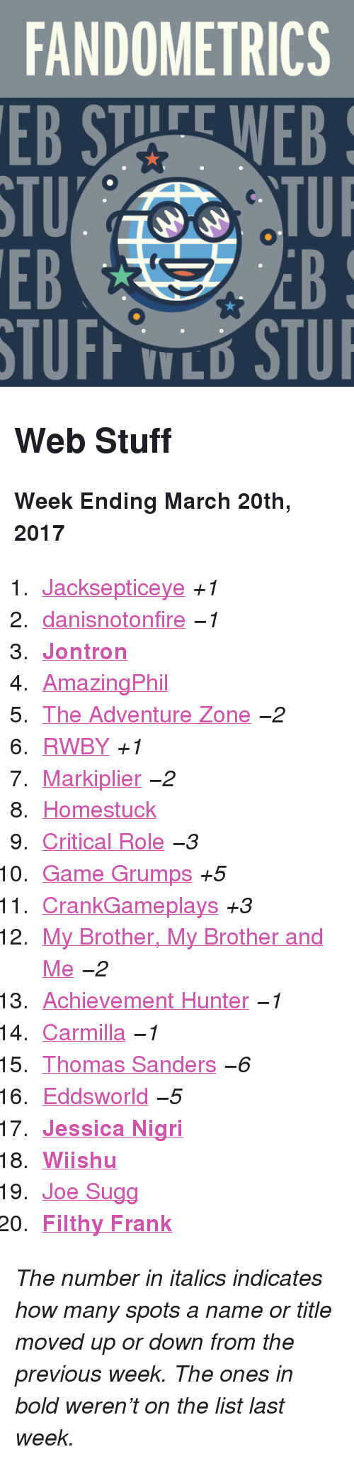 """jontron: FANDOMETRICS  EB STUFE WEB  STU  EB  TUI  EB  V L <h2>Web Stuff</h2><p><b>Week Ending March 20th, 2017</b></p><ol><li><a href=""""http://www.tumblr.com/search/jacksepticeye"""">Jacksepticeye</a><i>+1</i></li>  <li><a href=""""http://www.tumblr.com/search/danisnotonfire"""">danisnotonfire</a><i><i><i><i>−1</i></i></i></i></li>  <li><a href=""""http://www.tumblr.com/search/jontron""""><b>Jontron</b></a></li>  <li><a href=""""http://www.tumblr.com/search/amazingphil"""">AmazingPhil</a></li>  <li><a href=""""http://www.tumblr.com/search/the%20adventure%20zone"""">The Adventure Zone</a><i><i><i><i>−2</i></i></i></i></li>  <li><a href=""""http://www.tumblr.com/search/rwby"""">RWBY</a><i>+1</i></li>  <li><a href=""""http://www.tumblr.com/search/markiplier"""">Markiplier</a><i><i><i><i>−2</i></i></i></i></li>  <li><a href=""""http://www.tumblr.com/search/homestuck"""">Homestuck</a></li>  <li><a href=""""http://www.tumblr.com/search/critical%20role"""">Critical Role</a><i><i><i><i>−3</i></i></i></i></li>  <li><a href=""""http://www.tumblr.com/search/game%20grumps"""">Game Grumps</a><i>+5</i></li>  <li><a href=""""http://www.tumblr.com/search/crankgameplays"""">CrankGameplays</a><i>+3</i></li>  <li><a href=""""http://www.tumblr.com/search/mbmbam"""">My Brother, My Brother and Me</a><i><i><i><i>−2</i></i></i></i></li>  <li><a href=""""http://www.tumblr.com/search/achievement%20hunter"""">Achievement Hunter</a><i><i><i><i>−1</i></i></i></i></li>  <li><a href=""""http://www.tumblr.com/search/carmilla"""">Carmilla</a><i><i><i><i>−1</i></i></i></i></li>  <li><a href=""""http://www.tumblr.com/search/thomas%20sanders"""">Thomas Sanders</a><i><i><i><i>−6</i></i></i></i></li>  <li><a href=""""http://www.tumblr.com/search/eddsworld"""">Eddsworld</a><i><i><i><i>−5</i></i></i></i></li>  <li><a href=""""http://www.tumblr.com/search/jessica%20nigri""""><b>Jessica Nigri</b></a></li>  <li><a href=""""http://www.tumblr.com/search/wiishu""""><b>Wiishu</b></a></li>  <li><a href=""""http://www.tumblr.com/search/joe%20sugg"""">Joe Sugg</a></li>  <li><a href=""""http://www.tumblr.com/search/filthy%20fra"""