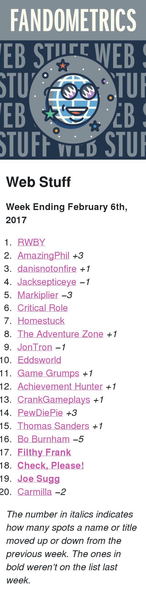 """jontron: FANDOMETRICS  EB STUFE WEB  STU  EB  TUI  EB  V L <h2>Web Stuff</h2><p><b>Week Ending February 6th, 2017</b></p><ol><li><a href=""""http://www.tumblr.com/search/rwby"""">RWBY</a></li>  <li><a href=""""http://www.tumblr.com/search/amazingphil"""">AmazingPhil</a><i>+3</i></li>  <li><a href=""""http://www.tumblr.com/search/danisnotonfire"""">danisnotonfire</a><i>+1</i></li>  <li><a href=""""http://www.tumblr.com/search/jacksepticeye"""">Jacksepticeye</a><i><i><i><i>−1</i></i></i></i></li>  <li><a href=""""http://www.tumblr.com/search/markiplier"""">Markiplier</a><i><i><i><i>−3</i></i></i></i></li>  <li><a href=""""http://www.tumblr.com/search/critical%20role"""">Critical Role</a></li>  <li><a href=""""http://www.tumblr.com/search/homestuck"""">Homestuck</a></li>  <li><a href=""""http://www.tumblr.com/search/the%20adventure%20zone"""">The Adventure Zone</a><i>+1</i></li>  <li><a href=""""http://www.tumblr.com/search/jontron"""">JonTron</a><i><i><i><i>−1</i></i></i></i></li>  <li><a href=""""http://www.tumblr.com/search/eddsworld"""">Eddsworld</a></li>  <li><a href=""""http://www.tumblr.com/search/game%20grumps"""">Game Grumps</a><i>+1</i></li>  <li><a href=""""http://www.tumblr.com/search/achievement%20hunter"""">Achievement Hunter</a><i>+1</i></li>  <li><a href=""""http://www.tumblr.com/search/crankgameplays"""">CrankGameplays</a><i>+1</i></li>  <li><a href=""""http://www.tumblr.com/search/pewdiepie"""">PewDiePie</a><i>+3</i></li>  <li><a href=""""http://www.tumblr.com/search/thomas%20sanders"""">Thomas Sanders</a><i>+1</i></li>  <li><a href=""""http://www.tumblr.com/search/bo%20burnham"""">Bo Burnham</a><i><i><i><i>−5</i></i></i></i></li>  <li><a href=""""http://www.tumblr.com/search/filthy%20frank""""><b>Filthy Frank</b></a></li>  <li><a href=""""http://www.tumblr.com/search/omgcheckplease""""><b>Check, Please!</b></a></li>  <li><a href=""""http://www.tumblr.com/search/joe%20sugg""""><b>Joe Sugg</b></a></li>  <li><a href=""""http://www.tumblr.com/search/carmilla"""">Carmilla</a><i><i><i><i>−2</i></i></i></i></li></ol><p><i>The number in italics indicates how many spots a name"""