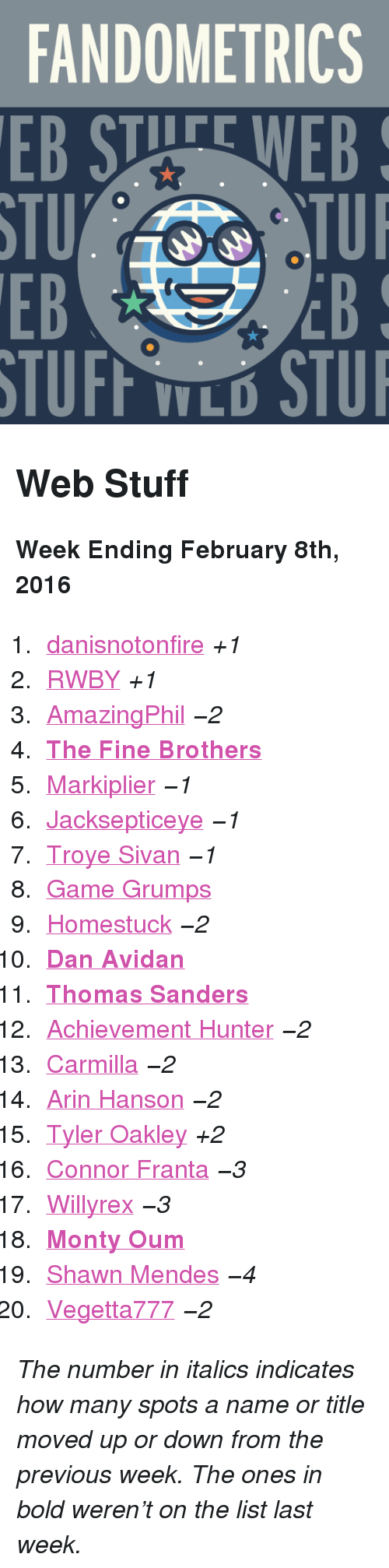 """Fine Brothers: FANDOMETRICS  EB STUFE WEB  STU  EB  TUI  EB  V L <h2>Web Stuff</h2><p><b>Week Ending February 8th, 2016</b></p><ol><li><a href=""""http://www.tumblr.com/search/danisnotonfire"""">danisnotonfire</a><i>+1</i></li>  <li><a href=""""http://www.tumblr.com/search/rwby"""">RWBY</a><i>+1</i></li>  <li><a href=""""http://www.tumblr.com/search/amazingphil"""">AmazingPhil</a><i><i><i>−2</i></i></i></li>  <li><a href=""""http://www.tumblr.com/search/fine%20bros""""><b>The Fine Brothers</b></a></li>  <li><a href=""""http://www.tumblr.com/search/markiplier"""">Markiplier</a><i><i><i>−1</i></i></i></li>  <li><a href=""""http://www.tumblr.com/search/jacksepticeye"""">Jacksepticeye</a><i><i><i>−1</i></i></i></li>  <li><a href=""""http://www.tumblr.com/search/troye%20sivan"""">Troye Sivan</a><i><i><i>−1</i></i></i></li>  <li><a href=""""http://www.tumblr.com/search/game%20grumps"""">Game Grumps</a></li>  <li><a href=""""http://www.tumblr.com/search/homestuck"""">Homestuck</a><i><i><i>−2</i></i></i></li>  <li><a href=""""http://www.tumblr.com/search/dan%20avidan""""><b>Dan Avidan</b></a></li>  <li><a href=""""http://www.tumblr.com/search/thomas%20sanders""""><b>Thomas Sanders</b></a></li>  <li><a href=""""http://www.tumblr.com/search/achievement%20hunter"""">Achievement Hunter</a><i><i><i>−2</i></i></i></li>  <li><a href=""""http://www.tumblr.com/search/carmilla"""">Carmilla</a><i><i><i>−2</i></i></i></li>  <li><a href=""""http://www.tumblr.com/search/arin%20hanson"""">Arin Hanson</a><i><i><i>−2</i></i></i></li>  <li><a href=""""http://www.tumblr.com/search/tyler%20oakley"""">Tyler Oakley</a><i>+2</i></li>  <li><a href=""""http://www.tumblr.com/search/connor%20franta"""">Connor Franta</a><i><i><i>−3</i></i></i></li>  <li><a href=""""http://www.tumblr.com/search/willyrex"""">Willyrex</a><i><i><i>−3</i></i></i></li>  <li><a href=""""http://www.tumblr.com/search/monty%20oum""""><b>Monty Oum</b></a></li>  <li><a href=""""http://www.tumblr.com/search/shawn%20mendes"""">Shawn Mendes</a><i><i><i>−4</i></i></i></li>  <li><a href=""""http://www.tumblr.com/search/vegetta777"""">Vegetta777</a><i><"""