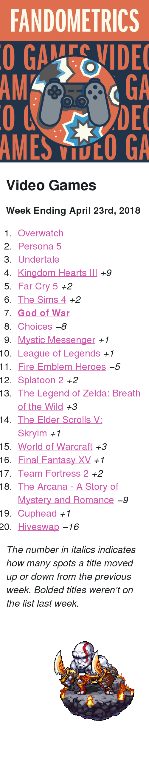 "the legend of zelda: FANDOMETRICS  GAEIDE  GA  DEC  MES DCO GA  AMGA <h2>Video Games</h2><p><b>Week Ending April 23rd, 2018</b></p><ol><li><a href=""http://www.tumblr.com/search/overwatch"">Overwatch</a></li>  <li><a href=""http://www.tumblr.com/search/persona%205"">Persona 5</a></li>  <li><a href=""http://www.tumblr.com/search/undertale"">Undertale</a></li>  <li><a href=""http://www.tumblr.com/search/kingdom%20hearts"">Kingdom Hearts III</a> <i>+9</i></li>  <li><a href=""http://www.tumblr.com/search/far%20cry%205"">Far Cry 5</a> <i>+2</i></li>  <li><a href=""http://www.tumblr.com/search/sims%204"">The Sims 4</a> <i>+2</i></li>  <li><a href=""http://www.tumblr.com/search/god%20of%20war""><b>God of War</b></a></li>  <li><a href=""http://www.tumblr.com/search/playchoices"">Choices</a> <i><i>−8</i></i></li>  <li><a href=""http://www.tumblr.com/search/mystic%20messenger"">Mystic Messenger</a> <i>+1</i></li>  <li><a href=""http://www.tumblr.com/search/league%20of%20legends"">League of Legends</a> <i>+1</i></li>  <li><a href=""http://www.tumblr.com/search/fire%20emblem%20heroes"">Fire Emblem Heroes</a> <i><i>−5</i></i></li>  <li><a href=""http://www.tumblr.com/search/splatoon"">Splatoon 2</a> <i>+2</i></li>  <li><a href=""http://www.tumblr.com/search/breath%20of%20the%20wild"">The Legend of Zelda: Breath of the Wild</a> <i>+3</i></li>  <li><a href=""http://www.tumblr.com/search/skyrim"">The Elder Scrolls V: Skryim</a> <i>+1</i></li>  <li><a href=""http://www.tumblr.com/search/world%20of%20warcraft"">World of Warcraft</a> <i>+3</i></li>  <li><a href=""http://www.tumblr.com/search/final%20fantasy%20xv"">Final Fantasy XV</a> <i>+1</i></li>  <li><a href=""http://www.tumblr.com/search/tf2"">Team Fortress 2</a> <i>+2</i></li>  <li><a href=""http://www.tumblr.com/search/the%20arcana"">The Arcana - A Story of Mystery and Romance</a> <i><i>−9</i></i></li>  <li><a href=""http://www.tumblr.com/search/cuphead"">Cuphead</a> <i>+1</i></li>  <li><a href=""http://www.tumblr.com/search/hiveswap"">Hiveswap</a> <i><i>−16</i></i></li></ol><p><i>The number in italics indicates how many spots a title moved up or down from the previous week. Bolded titles weren't on the list last week.</i></p><figure class=""tmblr-full pinned-target"" data-orig-height=""253"" data-orig-width=""450"" data-tumblr-attribution=""pixelartus:QpzuABBvxaCdQHdLszVZuQ:Zfrycn20lLnJN""><img src=""https://78.media.tumblr.com/ee3ba77446deaa5f73ef3e7900ffc6a7/tumblr_o1ojsoh7Dw1tah9pwo1_500.gif"" data-orig-height=""253"" data-orig-width=""450""/></figure>"