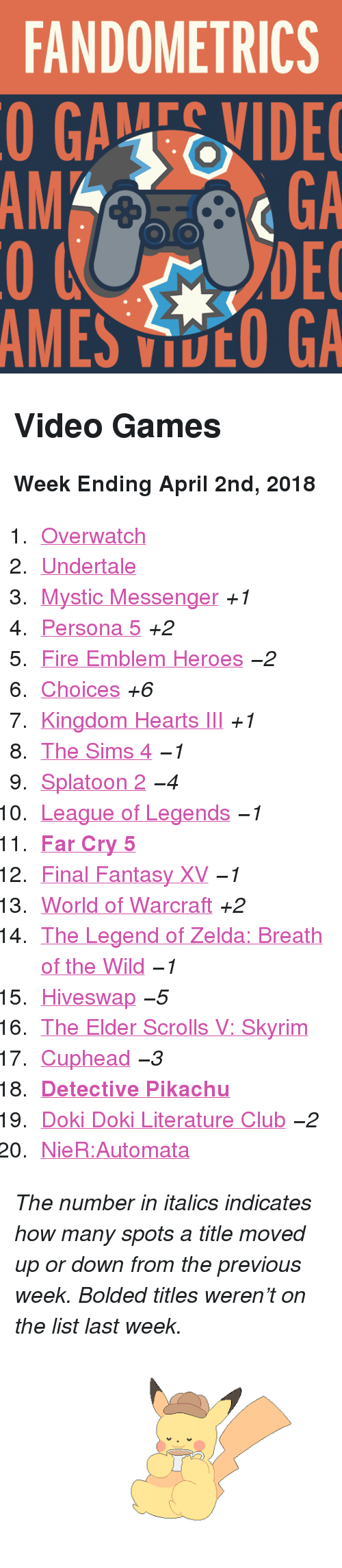 """The Legend Of Zelda Breath Of The Wild: FANDOMETRICS  GAEIDE  GA  DEC  MES DCO GA  AMGA <h2>Video Games</h2><p><b>Week Ending April 2nd, 2018</b></p><ol><li><a href=""""http://www.tumblr.com/search/overwatch"""">Overwatch</a></li>  <li><a href=""""http://www.tumblr.com/search/undertale"""">Undertale</a></li>  <li><a href=""""http://www.tumblr.com/search/mystic%20messenger"""">Mystic Messenger</a><i>+1</i></li>  <li><a href=""""http://www.tumblr.com/search/persona%205"""">Persona 5</a><i>+2</i></li>  <li><a href=""""http://www.tumblr.com/search/fire%20emblem%20heroes"""">Fire Emblem Heroes</a><i><i>−2</i></i></li>  <li><a href=""""http://www.tumblr.com/search/playchoices"""">Choices</a><i>+6</i></li>  <li><a href=""""http://www.tumblr.com/search/kingdom%20hearts"""">Kingdom Hearts III</a><i>+1</i></li>  <li><a href=""""http://www.tumblr.com/search/sims%204"""">The Sims 4</a><i><i>−1</i></i></li>  <li><a href=""""http://www.tumblr.com/search/splatoon"""">Splatoon 2</a><i><i>−4</i></i></li>  <li><a href=""""http://www.tumblr.com/search/league%20of%20legends"""">League of Legends</a><i><i>−1</i></i></li>  <li><a href=""""http://www.tumblr.com/search/far%20cry%205""""><b>Far Cry 5</b></a></li>  <li><a href=""""http://www.tumblr.com/search/final%20fantasy%20xv"""">Final Fantasy XV</a><i><i>−1</i></i></li>  <li><a href=""""http://www.tumblr.com/search/world%20of%20warcraft"""">World of Warcraft</a><i>+2</i></li>  <li><a href=""""http://www.tumblr.com/search/breath%20of%20the%20wild"""">The Legend of Zelda: Breath of the Wild</a><i><i>−1</i></i></li>  <li><a href=""""http://www.tumblr.com/search/hiveswap"""">Hiveswap</a><i><i>−5</i></i></li>  <li><a href=""""http://www.tumblr.com/search/skyrim"""">The Elder Scrolls V: Skyrim</a></li>  <li><a href=""""http://www.tumblr.com/search/cuphead"""">Cuphead</a><i><i>−3</i></i></li>  <li><a href=""""http://www.tumblr.com/search/detective%20pikachu""""><b>Detective Pikachu</b></a></li>  <li><a href=""""http://www.tumblr.com/search/doki%20doki%20literature%20club"""">Doki Doki Literature Club</a><i><i>−2</i></i></li>  <li><a href=""""http://www.tumbl"""