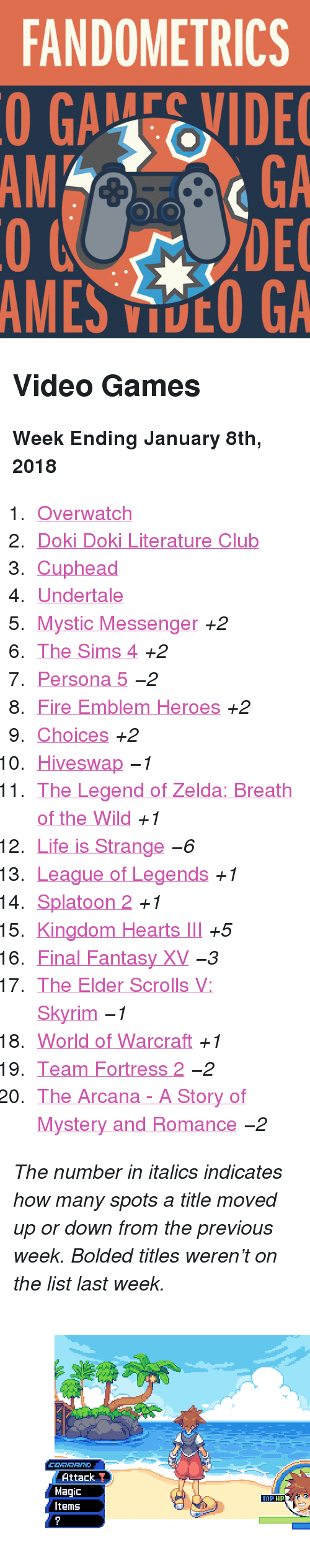 """The Legend Of Zelda Breath Of The Wild: FANDOMETRICS  GAEIDE  GA  DEC  MES DCO GA  AMGA <h2>Video Games</h2><p><b>Week Ending January 8th, 2018</b></p><ol><li><a href=""""http://www.tumblr.com/search/overwatch"""">Overwatch</a></li>  <li><a href=""""http://www.tumblr.com/search/doki%20doki%20literature%20club"""">Doki Doki Literature Club</a></li>  <li><a href=""""http://www.tumblr.com/search/cuphead"""">Cuphead</a></li>  <li><a href=""""http://www.tumblr.com/search/undertale"""">Undertale</a></li>  <li><a href=""""http://www.tumblr.com/search/mystic%20messenger"""">Mystic Messenger</a><i>+2</i></li>  <li><a href=""""http://www.tumblr.com/search/sims%204"""">The Sims 4</a><i>+2</i></li>  <li><a href=""""http://www.tumblr.com/search/persona%205"""">Persona 5</a><i><i>−2</i></i></li>  <li><a href=""""http://www.tumblr.com/search/fire%20emblem%20heroes"""">Fire Emblem Heroes</a><i>+2</i></li>  <li><a href=""""http://www.tumblr.com/search/playchoices"""">Choices</a><i>+2</i></li>  <li><a href=""""http://www.tumblr.com/search/hiveswap"""">Hiveswap</a><i><i>−1</i></i></li>  <li><a href=""""http://www.tumblr.com/search/breath%20of%20the%20wild"""">The Legend of Zelda: Breath of the Wild</a><i>+1</i></li>  <li><a href=""""http://www.tumblr.com/search/life%20is%20strange"""">Life is Strange</a><i><i>−6</i></i></li>  <li><a href=""""http://www.tumblr.com/search/league%20of%20legends"""">League of Legends</a><i>+1</i></li>  <li><a href=""""http://www.tumblr.com/search/splatoon"""">Splatoon 2</a><i>+1</i></li>  <li><a href=""""http://www.tumblr.com/search/kingdom%20hearts"""">Kingdom Hearts III</a><i>+5</i></li>  <li><a href=""""http://www.tumblr.com/search/final%20fantasy%20xv"""">Final Fantasy XV</a><i><i>−3</i></i></li>  <li><a href=""""http://www.tumblr.com/search/skyrim"""">The Elder Scrolls V: Skyrim</a><i><i>−1</i></i></li>  <li><a href=""""http://www.tumblr.com/search/world%20of%20warcraft"""">World of Warcraft</a><i>+1</i></li>  <li><a href=""""http://www.tumblr.com/search/tf2"""">Team Fortress 2</a><i><i>−2</i></i></li>  <li><a href=""""http://www.tumblr.com/search/the%20arcana"""">The"""
