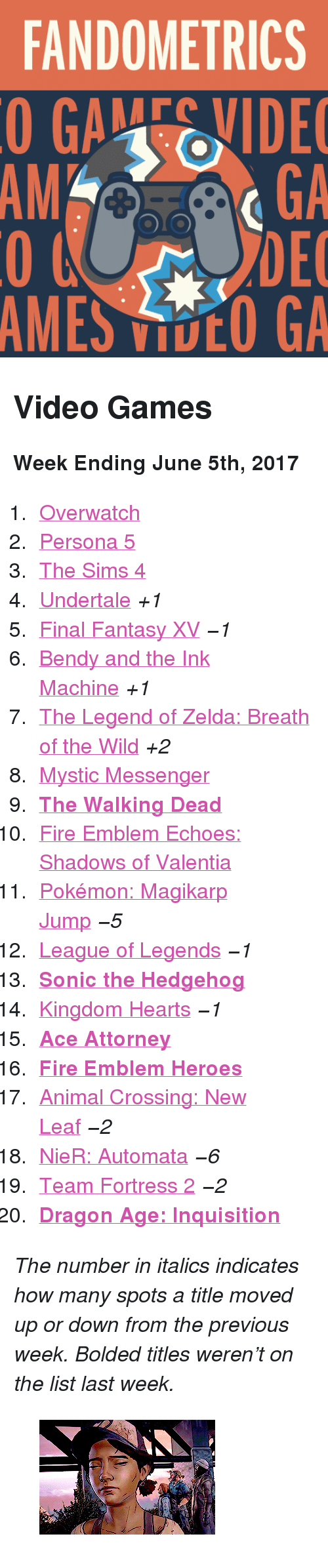"""The Legend Of Zelda Breath Of The Wild: FANDOMETRICS  GAEVIDE  GA  DEC  AMES VOO GA  AM <h2>Video Games</h2><p><b>Week Ending June 5th, 2017</b></p><ol><li><a href=""""http://tumblr.co/61328YhA8"""">Overwatch</a></li><li><a href=""""http://tumblr.co/61338YhAD"""">Persona 5</a></li><li><a href=""""http://tumblr.co/61358YhA1"""">The Sims 4</a></li><li><a href=""""http://tumblr.co/61368YhAG"""">Undertale</a><i>+1</i></li><li><a href=""""http://tumblr.co/61378YhAH"""">Final Fantasy XV</a><i><i>−1</i></i></li><li><a href=""""http://tumblr.co/61388YhAy"""">Bendy and the Ink Machine</a><i>+1</i></li><li><a href=""""http://tumblr.co/61398YhAJ"""">The Legend of Zelda: Breath of the Wild</a><i>+2</i></li><li><a href=""""http://tumblr.co/61328YhAM"""">Mystic Messenger</a></li><li><a href=""""http://tumblr.co/61338YhA3""""><b>The Walking Dead</b></a></li><li><a href=""""http://tumblr.co/61368YhAu%20+mblem+echoes"""">Fire Emblem Echoes: Shadows of Valentia</a></li><li><a href=""""http://tumblr.co/61378YhAR"""">Pokémon: Magikarp Jump</a><i><i>−5</i></i></li><li><a href=""""http://tumblr.co/61388YhAr"""">League of Legends</a><i><i>−1</i></i></li><li><a href=""""http://tumblr.co/61398YhAT""""><b>Sonic the Hedgehog</b></a></li><li><a href=""""http://tumblr.co/61308YhAp"""">Kingdom Hearts</a><i><i>−1</i></i></li><li><a href=""""http://tumblr.co/61318YhAV""""><b>Ace Attorney</b></a></li><li><a href=""""http://tumblr.co/61338YhAX""""><b>Fire Emblem Heroes</b></a></li><li><a href=""""http://tumblr.co/61348YhAk"""">Animal Crossing: New Leaf</a><i><i>−2</i></i></li><li><a href=""""http://tumblr.co/61358YhAZ"""">NieR: Automata</a><i><i>−6</i></i></li><li><a href=""""http://tumblr.co/61368YhAw"""">Team Fortress 2</a><i><i>−2</i></i></li><li><a href=""""http://tumblr.co/61378YhAb""""><b>Dragon Age: Inquisition</b></a></li></ol><p><i>The number in italics indicates how many spots a title moved up or down from the previous week. Bolded titles weren't on the list last week.</i></p><figure class=""""tmblr-full"""" data-orig-height=""""175"""" data-orig-width=""""268"""" data-tumblr-attribution=""""clemjavier:gbs1fCllczpaO_CErEIqqA:ZD"""