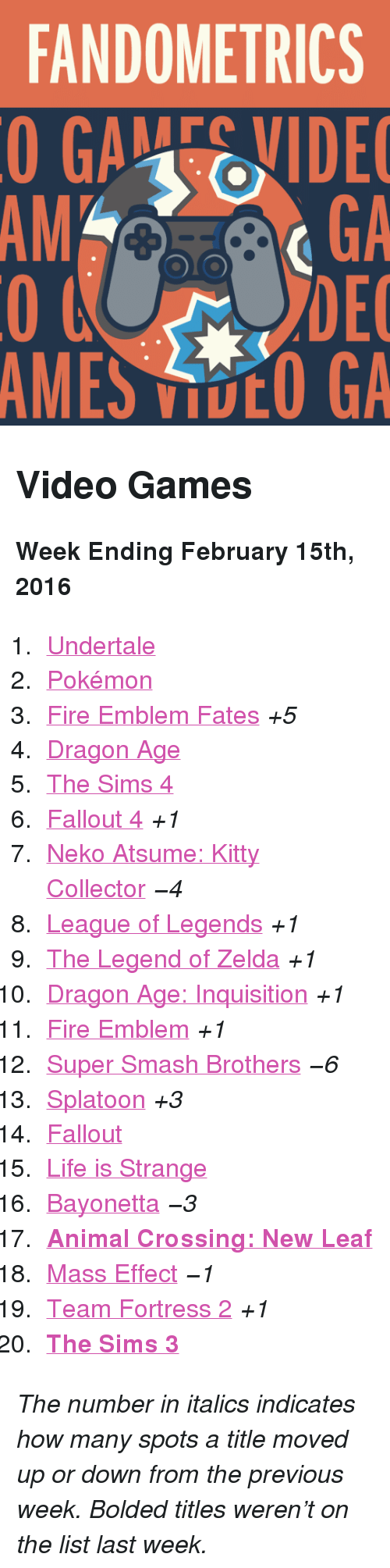 "February 15Th: FANDOMETRICS  GAEVIDE  GA  DEC  AMES VOO GA  AM <h2>Video Games</h2><p><b>Week Ending February 15th, 2016</b></p><ol><li><a href=""http://www.tumblr.com/search/undertale"">Undertale</a></li>  <li><a href=""http://www.tumblr.com/search/pokemon"">Pokémon</a></li>  <li><a href=""http://www.tumblr.com/search/fire%20emblem%20fates"">Fire Emblem Fates</a> <i>+5</i><br/></li>  <li><a href=""http://www.tumblr.com/search/dragon%20age"">Dragon Age</a></li>  <li><a href=""http://www.tumblr.com/search/sims%204"">The Sims 4</a></li>  <li><a href=""http://www.tumblr.com/search/fallout%204"">Fallout 4</a> <i>+1</i></li>  <li><a href=""http://www.tumblr.com/search/neko%20atsume"">Neko Atsume: Kitty Collector</a> <i>−4</i></li>  <li><a href=""http://www.tumblr.com/search/league%20of%20legends"">League of Legends</a> <i>+1</i></li>  <li><a href=""http://www.tumblr.com/search/legend%20of%20zelda"">The Legend of Zelda</a> <i>+1</i></li>  <li><a href=""http://www.tumblr.com/search/dragon%20age%20inquisition"">Dragon Age: Inquisition</a> <i>+1</i></li>  <li><a href=""http://www.tumblr.com/search/fire%20emblem"">Fire Emblem</a> <i>+1</i></li>  <li><a href=""http://www.tumblr.com/search/super%20smash%20bros"">Super Smash Brothers</a> <i>−6</i></li>  <li><a href=""http://www.tumblr.com/search/splatoon"">Splatoon</a> <i>+3</i></li>  <li><a href=""http://www.tumblr.com/search/fallout"">Fallout</a> </li>  <li><a href=""http://www.tumblr.com/search/life%20is%20strange"">Life is Strange</a></li>  <li><a href=""http://www.tumblr.com/search/bayonetta"">Bayonetta</a> <i>−3</i></li>  <li><a href=""http://www.tumblr.com/search/acnl""><b>Animal Crossing: New Leaf</b></a></li>  <li><a href=""http://www.tumblr.com/search/mass%20effect"">Mass Effect</a> <i>−1</i></li>  <li><a href=""http://www.tumblr.com/search/tf2"">Team Fortress 2</a> <i>+1</i></li>  <li><a href=""http://www.tumblr.com/search/sims%203""><b>The Sims 3</b></a></li></ol><p><i>The number in italics indicates how many spots a title moved up or down from the previous week. Bolded titles weren't on the list last week.</i></p>"