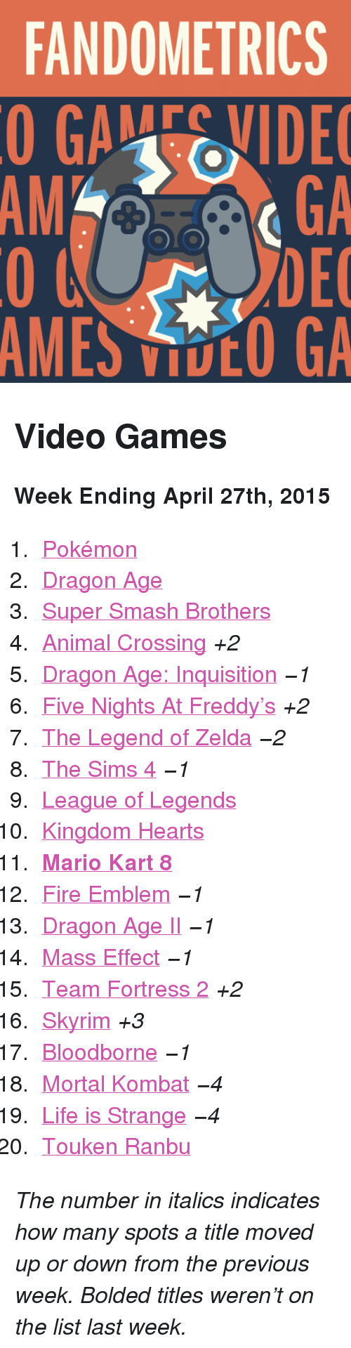 """mario kart 8: FANDOMETRICS  GAEVIDE  GA  DEC  AMES VOO GA  AM <h2>Video Games</h2><p><b>Week Ending April 27th, 2015</b></p><ol><li><a href=""""http://www.tumblr.com/search/pokemon"""">Pokémon</a></li>  <li><a href=""""http://www.tumblr.com/search/dragon%20age"""">Dragon Age</a></li>  <li><a href=""""http://www.tumblr.com/search/super%20smash%20bros"""">Super Smash Brothers</a></li>  <li><a href=""""http://www.tumblr.com/search/acnl"""">Animal Crossing</a><i>+2</i></li>  <li><a href=""""http://www.tumblr.com/search/dragon%20age%20inquisition"""">Dragon Age: Inquisition</a><i>−1</i></li>  <li><a href=""""http://www.tumblr.com/search/five%20nights%20at%20freddy's"""">Five Nights At Freddy&rsquo;s</a><i>+2</i></li>  <li><a href=""""http://www.tumblr.com/search/legend%20of%20zelda"""">The Legend of Zelda</a><i>−2</i></li>  <li><a href=""""http://www.tumblr.com/search/sims%204"""">The Sims 4</a><i>−1</i></li>  <li><a href=""""http://www.tumblr.com/search/league%20of%20legends"""">League of Legends</a></li>  <li><a href=""""http://www.tumblr.com/search/kingdom%20hearts"""">Kingdom Hearts</a></li>  <li><a href=""""http://www.tumblr.com/search/mario%20kart%208""""><b>Mario Kart 8</b></a></li>  <li><a href=""""http://www.tumblr.com/search/fire%20emblem"""">Fire Emblem</a><i>−1</i></li>  <li><a href=""""http://www.tumblr.com/search/dragon%20age%202"""">Dragon Age II</a><i>−1</i></li>  <li><a href=""""http://www.tumblr.com/search/mass%20effect"""">Mass Effect</a><i>−1</i></li>  <li><a href=""""http://www.tumblr.com/search/tf2"""">Team Fortress 2</a><i>+2</i></li>  <li><a href=""""http://www.tumblr.com/search/skyrim"""">Skyrim</a><i>+3</i></li>  <li><a href=""""http://www.tumblr.com/search/bloodborne"""">Bloodborne</a><i>−1</i></li>  <li><a href=""""http://www.tumblr.com/search/mortal%20kombat"""">Mortal Kombat</a><i>−4</i></li>  <li><a href=""""http://www.tumblr.com/search/life%20is%20strange"""">Life is Strange</a><i>−4</i></li>  <li><a href=""""http://www.tumblr.com/search/touken%20ranbu"""">Touken Ranbu</a></li></ol><p><i>The number in italics indicates how many spots a title moved up or dow"""