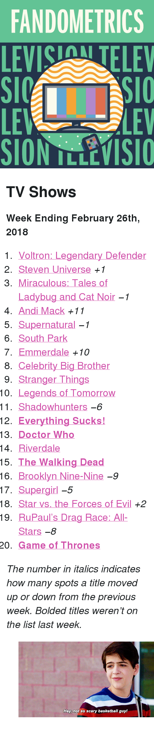 """Doctor Who: FANDOMETRICS  LEVIS TELEV  LE  LEV <h2>TV Shows</h2><p><b>Week Ending February 26th, 2018</b></p><ol><li><a href=""""http://www.tumblr.com/search/voltron"""">Voltron: Legendary Defender</a></li>  <li><a href=""""http://www.tumblr.com/search/steven%20universe"""">Steven Universe</a><i>+1</i></li>  <li><a href=""""http://www.tumblr.com/search/miraculous%20ladybug"""">Miraculous: Tales of Ladybug and Cat Noir</a><i><i>−1</i></i></li>  <li><a href=""""http://www.tumblr.com/search/andi%20mack"""">Andi Mack</a><i>+11</i></li>  <li><a href=""""http://www.tumblr.com/search/supernatural"""">Supernatural</a><i><i>−1</i></i></li>  <li><a href=""""http://www.tumblr.com/search/south%20park"""">South Park</a></li>  <li><a href=""""http://www.tumblr.com/search/emmerdale"""">Emmerdale</a><i>+10</i></li>  <li><a href=""""http://www.tumblr.com/search/cbbus"""">Celebrity Big Brother</a></li>  <li><a href=""""http://www.tumblr.com/search/stranger%20things"""">Stranger Things</a></li>  <li><a href=""""http://www.tumblr.com/search/legends%20of%20tomorrow"""">Legends of Tomorrow</a></li>  <li><a href=""""http://www.tumblr.com/search/shadowhunters"""">Shadowhunters</a><i><i>−6</i></i></li>  <li><a href=""""http://www.tumblr.com/search/everything%20sucks!""""><b>Everything Sucks!</b></a></li>  <li><a href=""""http://www.tumblr.com/search/doctor%20who""""><b>Doctor Who</b></a></li>  <li><a href=""""http://www.tumblr.com/search/riverdale"""">Riverdale</a></li>  <li><a href=""""http://www.tumblr.com/search/the%20walking%20dead""""><b>The Walking Dead</b></a></li>  <li><a href=""""http://www.tumblr.com/search/brooklyn%20nine%20nine"""">Brooklyn Nine-Nine</a><i><i>−9</i></i></li>  <li><a href=""""http://www.tumblr.com/search/supergirl"""">Supergirl</a><i><i>−5</i></i></li>  <li><a href=""""http://www.tumblr.com/search/star%20vs%20the%20forces%20of%20evil"""">Star vs. the Forces of Evil</a><i>+2</i></li>  <li><a href=""""http://www.tumblr.com/search/rupaul's%20drag%20race"""">RuPaul&rsquo;s Drag Race: All-Stars</a><i><i>−8</i></i></li>  <li><a href=""""http://www.tumblr.com/search/game%20of%20throne"""
