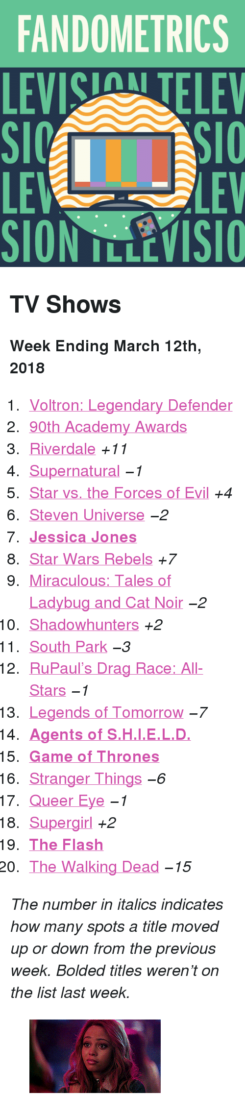 """Academy Awards: FANDOMETRICS  LEVIS TELEV  LE  LEV <h2>TV Shows</h2><p><b>Week Ending March 12th, 2018</b></p><ol><li><a href=""""http://www.tumblr.com/search/voltron"""">Voltron: Legendary Defender</a></li>  <li><a href=""""http://www.tumblr.com/search/oscars"""">90th Academy Awards</a></li>  <li><a href=""""http://www.tumblr.com/search/riverdale"""">Riverdale</a><i>+11</i></li>  <li><a href=""""http://www.tumblr.com/search/supernatural"""">Supernatural</a><i><i>−1</i></i></li>  <li><a href=""""http://www.tumblr.com/search/star%20vs%20the%20forces%20of%20evil"""">Star vs. the Forces of Evil</a><i>+4</i></li>  <li><a href=""""http://www.tumblr.com/search/steven%20universe"""">Steven Universe</a><i><i>−2</i></i></li>  <li><a href=""""http://www.tumblr.com/search/jessica%20jones""""><b>Jessica Jones</b></a></li>  <li><a href=""""http://www.tumblr.com/search/star%20wars%20rebels"""">Star Wars Rebels</a><i>+7</i></li>  <li><a href=""""http://www.tumblr.com/search/miraculous%20ladybug"""">Miraculous: Tales of Ladybug and Cat Noir</a><i><i>−2</i></i></li>  <li><a href=""""http://www.tumblr.com/search/shadowhunters"""">Shadowhunters</a><i>+2</i></li>  <li><a href=""""http://www.tumblr.com/search/south%20park"""">South Park</a><i><i>−3</i></i></li>  <li><a href=""""http://www.tumblr.com/search/rupaul's%20drag%20race"""">RuPaul&rsquo;s Drag Race: All-Stars</a><i><i>−1</i></i></li>  <li><a href=""""http://www.tumblr.com/search/legends%20of%20tomorrow"""">Legends of Tomorrow</a><i><i>−7</i></i></li>  <li><b><a href=""""http://www.tumblr.com/search/agents%20of%20shield"""">Agents of S.H.I.E.L.D.</a></b></li>  <li><a href=""""http://www.tumblr.com/search/game%20of%20thrones""""><b>Game of Thrones</b></a></li>  <li><a href=""""http://www.tumblr.com/search/stranger%20things"""">Stranger Things</a><i><i>−6</i></i></li>  <li><a href=""""http://www.tumblr.com/search/queer%20eye"""">Queer Eye</a><i><i>−1</i></i></li>  <li><a href=""""http://www.tumblr.com/search/supergirl"""">Supergirl</a><i>+2</i></li>  <li><a href=""""http://www.tumblr.com/search/the%20flash""""><b>The Flash</b></a></li>  <li><"""