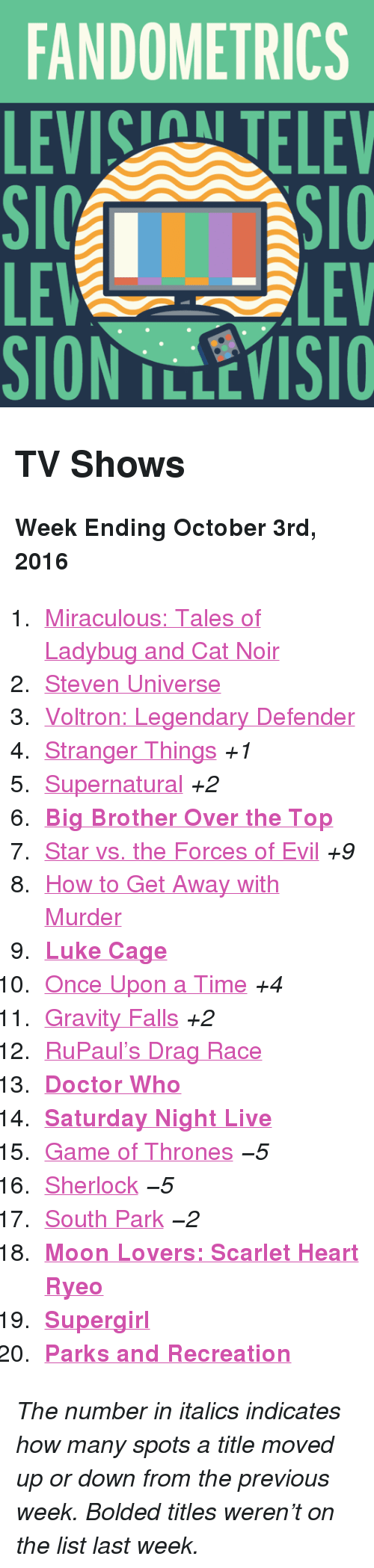 """Parks and Recreation: FANDOMETRICS  LEVIS TELEV  LE  SION TLLEVISIO  LEV <h2>TV Shows</h2><p><b>Week Ending October 3rd, 2016</b></p><ol><li><a href=""""http://www.tumblr.com/search/miraculous%20ladybug"""">Miraculous: Tales of Ladybug and Cat Noir</a></li>  <li><a href=""""http://www.tumblr.com/search/steven%20universe"""">Steven Universe</a></li>  <li><a href=""""http://www.tumblr.com/search/voltron"""">Voltron: Legendary Defender</a></li>  <li><a href=""""http://www.tumblr.com/search/stranger%20things"""">Stranger Things</a><i>+1</i></li>  <li><a href=""""http://www.tumblr.com/search/supernatural"""">Supernatural</a><i>+2</i></li>  <li><a href=""""http://www.tumblr.com/search/bbott""""><b>Big Brother Over the Top</b></a></li>  <li><a href=""""http://www.tumblr.com/search/star%20vs%20the%20forces%20of%20evil"""">Star vs. the Forces of Evil</a><i>+9</i></li>  <li><a href=""""http://www.tumblr.com/search/how%20to%20get%20away%20with%20murder"""">How to Get Away with Murder</a></li>  <li><a href=""""http://www.tumblr.com/search/luke%20cage""""><b>Luke Cage</b></a></li>  <li><a href=""""http://www.tumblr.com/search/ouat"""">Once Upon a Time</a><i>+4</i></li>  <li><a href=""""http://www.tumblr.com/search/gravity%20falls"""">Gravity Falls</a><i>+2</i></li>  <li><a href=""""http://www.tumblr.com/search/rupaul's%20drag%20race"""">RuPaul&rsquo;s Drag Race</a></li>  <li><a href=""""http://www.tumblr.com/search/doctor%20who""""><b>Doctor Who</b></a></li>  <li><a href=""""http://www.tumblr.com/search/snl""""><b>Saturday Night Live</b></a></li>  <li><a href=""""http://www.tumblr.com/search/game%20of%20thrones"""">Game of Thrones</a><i>−5</i></li>  <li><a href=""""http://www.tumblr.com/search/sherlock"""">Sherlock</a><i>−5</i></li>  <li><a href=""""http://www.tumblr.com/search/south%20park"""">South Park</a><i>−2</i></li>  <li><a href=""""http://www.tumblr.com/search/moon%20lovers""""><b>Moon Lovers: Scarlet Heart Ryeo</b></a></li>  <li><a href=""""http://www.tumblr.com/search/supergirl""""><b>Supergirl</b></a></li>  <li><a href=""""http://www.tumblr.com/search/parks%20and%20recreation""""><b>Pa"""