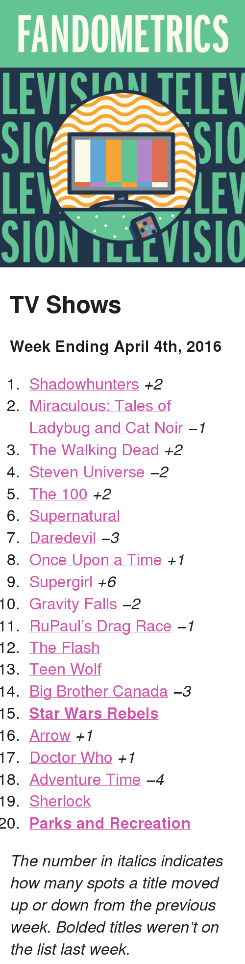 """Parks and Recreation: FANDOMETRICS  LEVIS TELEV  LE  SION TLLEVISIO  LEV <h2>TV Shows</h2><p><b>Week Ending April 4th, 2016</b></p><ol><li><a href=""""http://www.tumblr.com/search/shadowhunters"""">Shadowhunters</a><i>+2</i></li>  <li><a href=""""http://www.tumblr.com/search/miraculous%20ladybug"""">Miraculous: Tales of Ladybug and Cat Noir</a><i>−1</i></li>  <li><a href=""""http://www.tumblr.com/search/the%20walking%20dead"""">The Walking Dead</a><i>+2</i></li>  <li><a href=""""http://www.tumblr.com/search/steven%20universe"""">Steven Universe</a><i>−2</i></li>  <li><a href=""""http://www.tumblr.com/search/the%20100"""">The 100</a><i>+2</i></li>  <li><a href=""""http://www.tumblr.com/search/supernatural"""">Supernatural</a></li>  <li><a href=""""http://www.tumblr.com/search/daredevil"""">Daredevil</a><i>−3</i></li>  <li><a href=""""http://www.tumblr.com/search/ouat"""">Once Upon a Time</a><i>+1</i></li>  <li><a href=""""http://www.tumblr.com/search/supergirl"""">Supergirl</a><i>+6</i></li>  <li><a href=""""http://www.tumblr.com/search/gravity%20falls"""">Gravity Falls</a><i>−2</i></li>  <li><a href=""""http://www.tumblr.com/search/rupaul's%20drag%20race"""">RuPaul&rsquo;s Drag Race</a><i>−1</i></li>  <li><a href=""""http://www.tumblr.com/search/the%20flash"""">The Flash</a></li>  <li><a href=""""http://www.tumblr.com/search/teen%20wolf"""">Teen Wolf</a></li>  <li><a href=""""http://www.tumblr.com/search/bbcan4"""">Big Brother Canada</a><i>−3</i></li>  <li><a href=""""http://www.tumblr.com/search/star%20wars%20rebels""""><b>Star Wars Rebels</b></a></li>  <li><a href=""""http://www.tumblr.com/search/arrow"""">Arrow</a><i>+1</i></li>  <li><a href=""""http://www.tumblr.com/search/doctor%20who"""">Doctor Who</a><i>+1</i></li>  <li><a href=""""http://www.tumblr.com/search/adventure%20time"""">Adventure Time</a><i>−4</i></li>  <li><a href=""""http://www.tumblr.com/search/sherlock"""">Sherlock</a></li>  <li><a href=""""http://www.tumblr.com/search/parks%20and%20recreation""""><b>Parks and Recreation</b></a></li></ol><p><i>The number in italics indicates how many spots a title moved up or do"""