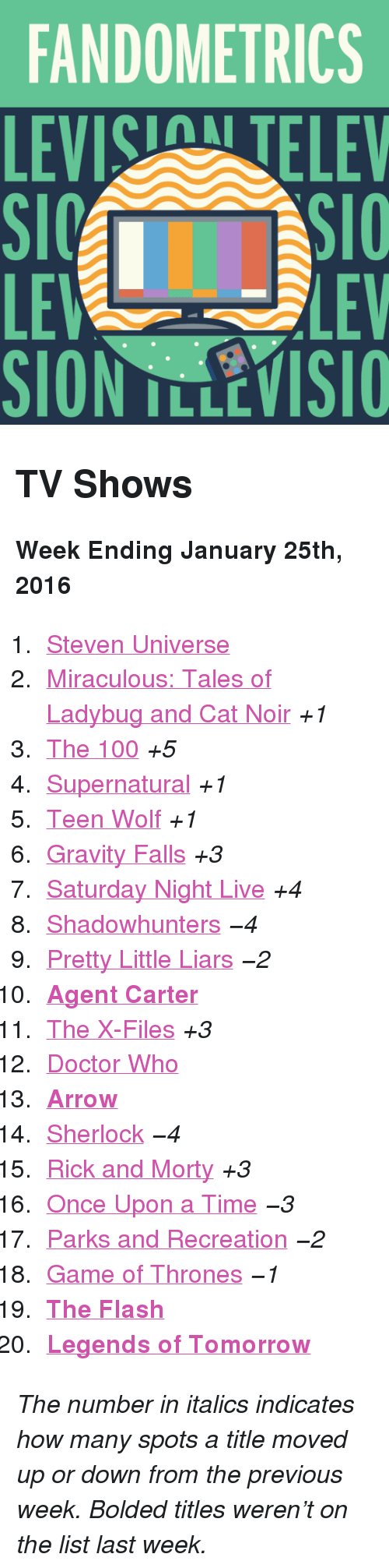 """Parks and Recreation: FANDOMETRICS  LEVIS TELEV  LE  SION TLLEVISIO  LEV <h2>TV Shows</h2><p><b>Week Ending January 25th, 2016</b></p><ol><li><a href=""""http://www.tumblr.com/search/steven%20universe"""">Steven Universe</a></li>  <li><a href=""""http://www.tumblr.com/search/miraculous%20ladybug"""">Miraculous: Tales of Ladybug and Cat Noir</a><i>+1</i></li>  <li><a href=""""http://www.tumblr.com/search/the%20100"""">The 100</a><i>+5</i></li>  <li><a href=""""http://www.tumblr.com/search/supernatural"""">Supernatural</a><i>+1</i></li>  <li><a href=""""http://www.tumblr.com/search/teen%20wolf"""">Teen Wolf</a><i>+1</i></li>  <li><a href=""""http://www.tumblr.com/search/gravity%20falls"""">Gravity Falls</a><i>+3</i></li>  <li><a href=""""http://www.tumblr.com/search/snl"""">Saturday Night Live</a><i>+4</i></li>  <li><a href=""""http://www.tumblr.com/search/shadowhunters"""">Shadowhunters</a><i>−4</i></li>  <li><a href=""""http://www.tumblr.com/search/pretty%20little%20liars"""">Pretty Little Liars</a><i>−2</i></li>  <li><a href=""""http://www.tumblr.com/search/agent%20carter""""><b>Agent Carter</b></a></li>  <li><a href=""""http://www.tumblr.com/search/x%20files"""">The X-Files</a><i>+3</i></li>  <li><a href=""""http://www.tumblr.com/search/doctor%20who"""">Doctor Who</a></li>  <li><a href=""""http://www.tumblr.com/search/arrow""""><b>Arrow</b></a></li>  <li><a href=""""http://www.tumblr.com/search/sherlock"""">Sherlock</a><i>−4</i></li>  <li><a href=""""http://www.tumblr.com/search/rick%20and%20morty"""">Rick and Morty</a><i>+3</i></li>  <li><a href=""""http://www.tumblr.com/search/ouat"""">Once Upon a Time</a><i>−3</i></li>  <li><a href=""""http://www.tumblr.com/search/parks%20and%20recreation"""">Parks and Recreation</a><i>−2</i></li>  <li><a href=""""http://www.tumblr.com/search/game%20of%20thrones"""">Game of Thrones</a><i>−1</i></li>  <li><a href=""""http://www.tumblr.com/search/the%20flash""""><b>The Flash</b></a></li>  <li><a href=""""http://www.tumblr.com/search/legends%20of%20tomorrow""""><b>Legends of Tomorrow</b></a></li></ol><p><i>The number in italics indicates how many s"""