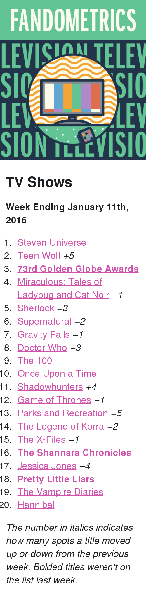 """Parks and Recreation: FANDOMETRICS  LEVIS TELEV  LE  SION TLLEVISIO  LEV <h2>TV Shows</h2><p><b>Week Ending January 11th, 2016</b></p><ol><li><a href=""""http://www.tumblr.com/search/steven%20universe"""">Steven Universe</a></li>  <li><a href=""""http://www.tumblr.com/search/teen%20wolf"""">Teen Wolf</a><i>+5</i></li>  <li><a href=""""http://www.tumblr.com/search/golden%20globes""""><b>73rd Golden Globe Awards</b></a></li>  <li><a href=""""http://www.tumblr.com/search/miraculous%20ladybug"""">Miraculous: Tales of Ladybug and Cat Noir</a><i>−1</i></li>  <li><a href=""""http://www.tumblr.com/search/sherlock"""">Sherlock</a><i>−3</i></li>  <li><a href=""""http://www.tumblr.com/search/supernatural"""">Supernatural</a><i>−2</i></li>  <li><a href=""""http://www.tumblr.com/search/gravity%20falls"""">Gravity Falls</a><i>−1</i></li>  <li><a href=""""http://www.tumblr.com/search/doctor%20who"""">Doctor Who</a><i>−3</i></li>  <li><a href=""""http://www.tumblr.com/search/the%20100"""">The 100</a></li>  <li><a href=""""http://www.tumblr.com/search/ouat"""">Once Upon a Time</a></li>  <li><a href=""""http://www.tumblr.com/search/shadowhunters"""">Shadowhunters</a><i>+4</i></li>  <li><a href=""""http://www.tumblr.com/search/game%20of%20thrones"""">Game of Thrones</a><i>−1</i></li>  <li><a href=""""http://www.tumblr.com/search/parks%20and%20recreation"""">Parks and Recreation</a><i>−5</i></li>  <li><a href=""""http://www.tumblr.com/search/legend%20of%20korra"""">The Legend of Korra</a><i>−2</i></li>  <li><a href=""""http://www.tumblr.com/search/x%20files"""">The X-Files</a><i>−1</i></li>  <li><a href=""""http://www.tumblr.com/search/the%20shannara%20chronicles""""><b>The Shannara Chronicles</b></a></li>  <li><a href=""""http://www.tumblr.com/search/jessica%20jones"""">Jessica Jones</a><i>−4</i></li>  <li><a href=""""http://www.tumblr.com/search/pretty%20little%20liars""""><b>Pretty Little Liars</b></a></li>  <li><a href=""""http://www.tumblr.com/search/the%20vampire%20diaries"""">The Vampire Diaries</a></li>  <li><a href=""""http://www.tumblr.com/search/hannibal"""">Hannibal</a></li></ol><p><i>The nu"""