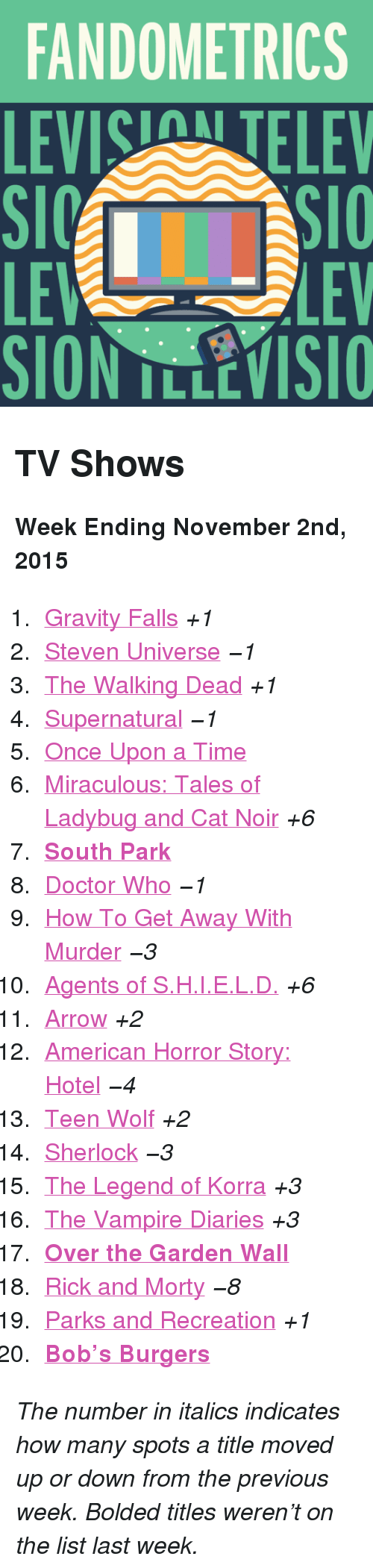 """Parks and Recreation: FANDOMETRICS  LEVIS TELEV  LE  SION TLLEVISIO  LEV <h2>TV Shows</h2><p><b>Week Ending November 2nd, 2015</b></p><ol><li><a href=""""http://www.tumblr.com/search/gravity%20falls"""">Gravity Falls</a><i>+1</i></li>  <li><a href=""""http://www.tumblr.com/search/steven%20universe"""">Steven Universe</a><i>−1</i></li>  <li><a href=""""http://www.tumblr.com/search/the%20walking%20dead"""">The Walking Dead</a><i>+1</i></li>  <li><a href=""""http://www.tumblr.com/search/supernatural"""">Supernatural</a><i>−1</i></li>  <li><a href=""""http://www.tumblr.com/search/ouat"""">Once Upon a Time</a></li>  <li><a href=""""http://www.tumblr.com/search/miraculous%20ladybug"""">Miraculous: Tales of Ladybug and Cat Noir</a><i>+6</i></li>  <li><a href=""""http://www.tumblr.com/search/south%20park""""><b>South Park</b></a></li>  <li><a href=""""http://www.tumblr.com/search/doctor%20who"""">Doctor Who</a><i>−1</i></li>  <li><a href=""""http://www.tumblr.com/search/how%20to%20get%20away%20with%20murder"""">How To Get Away With Murder</a><i>−3</i></li>  <li><a href=""""http://www.tumblr.com/search/agents%20of%20shield"""">Agents of S.H.I.E.L.D.</a><i>+6</i></li>  <li><a href=""""http://www.tumblr.com/search/arrow"""">Arrow</a><i>+2</i></li>  <li><a href=""""http://www.tumblr.com/search/american%20horror%20story%20hotel"""">American Horror Story: Hotel</a><i>−4</i></li>  <li><a href=""""http://www.tumblr.com/search/teen%20wolf"""">Teen Wolf</a><i>+2</i></li>  <li><a href=""""http://www.tumblr.com/search/sherlock"""">Sherlock</a><i>−3</i></li>  <li><a href=""""http://www.tumblr.com/search/legend%20of%20korra"""">The Legend of Korra</a><i>+3</i></li>  <li><a href=""""http://www.tumblr.com/search/the%20vampire%20diaries"""">The Vampire Diaries</a><i>+3</i></li>  <li><a href=""""http://www.tumblr.com/search/over%20the%20garden%20wall""""><b>Over the Garden Wall</b></a></li>  <li><a href=""""http://www.tumblr.com/search/rick%20and%20morty"""">Rick and Morty</a><i>−8</i></li>  <li><a href=""""http://www.tumblr.com/search/parks%20and%20recreation"""">Parks and Recreation</a><i>+1</i></li> """