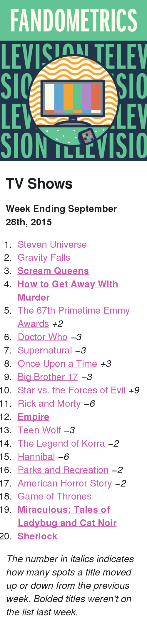 """Parks and Recreation: FANDOMETRICS  LEVIS TELEV  LE  SION TLLEVISIO  LEV <h2>TV Shows</h2><p><b>Week Ending September 28th, 2015</b></p><ol><li><a href=""""http://www.tumblr.com/search/steven%20universe"""">Steven Universe</a></li>  <li><a href=""""http://www.tumblr.com/search/gravity%20falls"""">Gravity Falls</a></li>  <li><a href=""""http://www.tumblr.com/search/scream%20queens""""><b>Scream Queens</b></a></li>  <li><a href=""""http://www.tumblr.com/search/how%20to%20get%20away%20with%20murder""""><b>How to Get Away With Murder</b></a></li>  <li><a href=""""http://www.tumblr.com/search/emmys"""">The 67th Primetime Emmy Awards</a><i>+2</i></li>  <li><a href=""""http://www.tumblr.com/search/doctor%20who"""">Doctor Who</a><i>−3</i></li>  <li><a href=""""http://www.tumblr.com/search/supernatural"""">Supernatural</a><i>−3</i></li>  <li><a href=""""http://www.tumblr.com/search/ouat"""">Once Upon a Time</a><i>+3</i></li>  <li><a href=""""http://www.tumblr.com/search/bb17"""">Big Brother 17</a><i>−3</i></li>  <li><a href=""""http://www.tumblr.com/search/star%20vs%20the%20forces%20of%20evil"""">Star vs. the Forces of Evil</a><i>+9</i></li>  <li><a href=""""http://www.tumblr.com/search/rick%20and%20morty"""">Rick and Morty</a><i>−6</i></li>  <li><a href=""""http://www.tumblr.com/search/empire""""><b>Empire</b></a></li>  <li><a href=""""http://www.tumblr.com/search/teen%20wolf"""">Teen Wolf</a><i>−3</i></li>  <li><a href=""""http://www.tumblr.com/search/legend%20of%20korra"""">The Legend of Korra</a><i>−2</i></li>  <li><a href=""""http://www.tumblr.com/search/hannibal"""">Hannibal</a><i>−6</i></li>  <li><a href=""""http://www.tumblr.com/search/parks%20and%20recreation"""">Parks and Recreation</a><i>−2</i></li>  <li><a href=""""http://www.tumblr.com/search/american%20horror%20story"""">American Horror Story</a><i>−2</i></li>  <li><a href=""""http://www.tumblr.com/search/game%20of%20thrones"""">Game of Thrones</a></li>  <li><a href=""""http://www.tumblr.com/search/miraculous%20ladybug""""><b>Miraculous: Tales of Ladybug and Cat Noir</b></a></li>  <li><a href=""""http://www.tumblr.com/search/"""