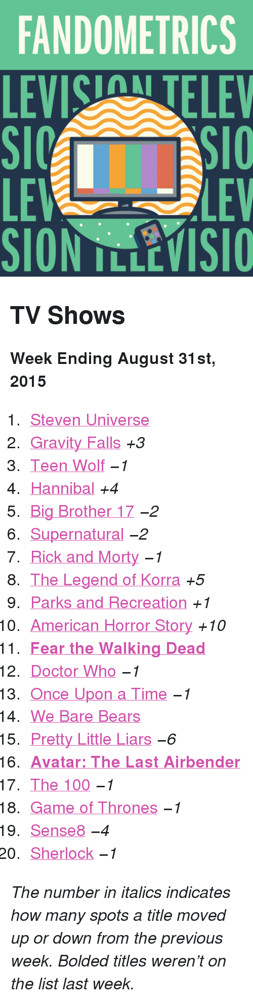 """Parks and Recreation: FANDOMETRICS  LEVIS TELEV  LE  SION TLLEVISIO  LEV <h2>TV Shows</h2><p><b>Week Ending August 31st, 2015</b></p><ol><li><a href=""""http://www.tumblr.com/search/steven%20universe"""">Steven Universe</a></li>  <li><a href=""""http://www.tumblr.com/search/gravity%20falls"""">Gravity Falls</a><i>+3</i></li>  <li><a href=""""http://www.tumblr.com/search/teen%20wolf"""">Teen Wolf</a><i>−1</i></li>  <li><a href=""""http://www.tumblr.com/search/hannibal"""">Hannibal</a><i>+4</i></li>  <li><a href=""""http://www.tumblr.com/search/bb17"""">Big Brother 17</a><i>−2</i></li>  <li><a href=""""http://www.tumblr.com/search/supernatural"""">Supernatural</a><i>−2</i></li>  <li><a href=""""http://www.tumblr.com/search/rick%20and%20morty"""">Rick and Morty</a><i>−1</i></li>  <li><a href=""""http://www.tumblr.com/search/legend%20of%20korra"""">The Legend of Korra</a><i>+5</i></li>  <li><a href=""""http://www.tumblr.com/search/parks%20and%20recreation"""">Parks and Recreation</a><i>+1</i></li>  <li><a href=""""http://www.tumblr.com/search/american%20horror%20story"""">American Horror Story</a><i>+10</i></li>  <li><a href=""""http://www.tumblr.com/search/fear%20the%20walking%20dead""""><b>Fear the Walking Dead</b></a></li>  <li><a href=""""http://www.tumblr.com/search/doctor%20who"""">Doctor Who</a><i>−1</i></li>  <li><a href=""""http://www.tumblr.com/search/ouat"""">Once Upon a Time</a><i>−1</i></li>  <li><a href=""""http://www.tumblr.com/search/we%20bare%20bears"""">We Bare Bears</a></li>  <li><a href=""""http://www.tumblr.com/search/pretty%20little%20liars"""">Pretty Little Liars</a><i>−6</i></li>  <li><a href=""""http://www.tumblr.com/search/atla""""><b>Avatar: The Last Airbender</b></a></li>  <li><a href=""""http://www.tumblr.com/search/the%20100"""">The 100</a><i>−1</i></li>  <li><a href=""""http://www.tumblr.com/search/game%20of%20thrones"""">Game of Thrones</a><i>−1</i></li>  <li><a href=""""http://www.tumblr.com/search/sense8"""">Sense8</a><i>−4</i></li>  <li><a href=""""http://www.tumblr.com/search/sherlock"""">Sherlock</a><i>−1</i></li></ol><p><i>The number in italics indic"""