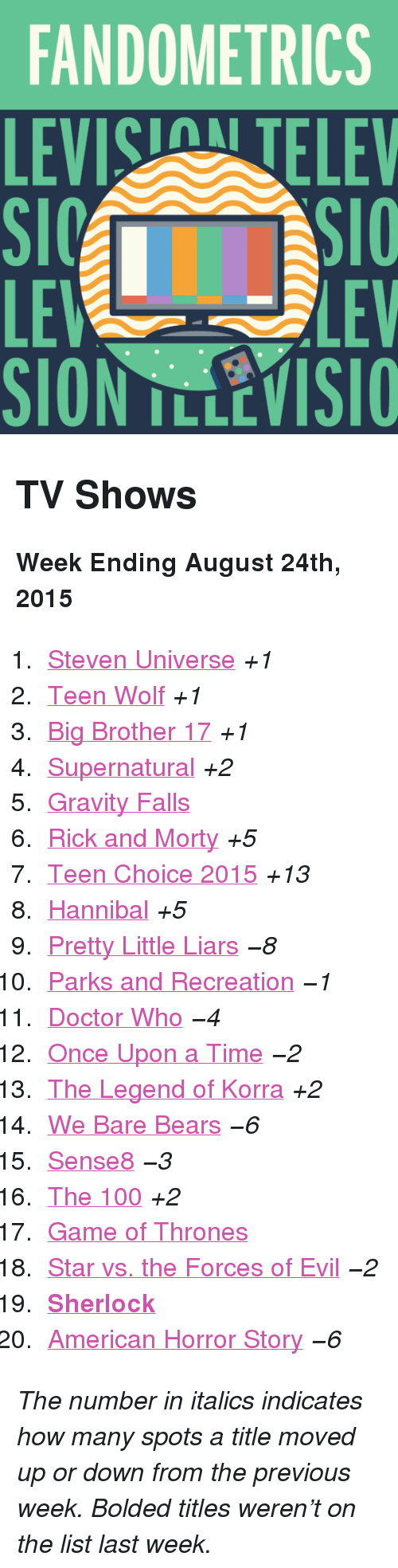 """Parks and Recreation: FANDOMETRICS  LEVIS TELEV  LE  SION TLLEVISIO  LEV <h2>TV Shows</h2><p><b>Week Ending August 24th, 2015</b></p><ol><li><a href=""""http://www.tumblr.com/search/steven%20universe"""">Steven Universe</a><i>+1</i></li>  <li><a href=""""http://www.tumblr.com/search/teen%20wolf"""">Teen Wolf</a><i>+1</i></li>  <li><a href=""""http://www.tumblr.com/search/bb17"""">Big Brother 17</a><i>+1</i></li>  <li><a href=""""http://www.tumblr.com/search/supernatural"""">Supernatural</a><i>+2</i></li>  <li><a href=""""http://www.tumblr.com/search/gravity%20falls"""">Gravity Falls</a></li>  <li><a href=""""http://www.tumblr.com/search/rick%20and%20morty"""">Rick and Morty</a><i>+5</i></li>  <li><a href=""""http://www.tumblr.com/search/teen%20choice%20awards"""">Teen Choice 2015</a><i>+13</i></li>  <li><a href=""""http://www.tumblr.com/search/hannibal"""">Hannibal</a><i>+5</i></li>  <li><a href=""""http://www.tumblr.com/search/pretty%20little%20liars"""">Pretty Little Liars</a><i>−8</i></li>  <li><a href=""""http://www.tumblr.com/search/parks%20and%20recreation"""">Parks and Recreation</a><i>−1</i></li>  <li><a href=""""http://www.tumblr.com/search/doctor%20who"""">Doctor Who</a><i>−4</i></li>  <li><a href=""""http://www.tumblr.com/search/ouat"""">Once Upon a Time</a><i>−2</i></li>  <li><a href=""""http://www.tumblr.com/search/legend%20of%20korra"""">The Legend of Korra</a><i>+2</i></li>  <li><a href=""""http://www.tumblr.com/search/we%20bare%20bears"""">We Bare Bears</a><i>−6</i></li>  <li><a href=""""http://www.tumblr.com/search/sense8"""">Sense8</a><i>−3</i></li>  <li><a href=""""http://www.tumblr.com/search/the%20100"""">The 100</a><i>+2</i></li>  <li><a href=""""http://www.tumblr.com/search/game%20of%20thrones"""">Game of Thrones</a></li>  <li><a href=""""http://www.tumblr.com/search/star%20vs%20the%20forces%20of%20evil"""">Star vs. the Forces of Evil</a><i>−2</i></li>  <li><a href=""""http://www.tumblr.com/search/sherlock""""><b>Sherlock</b></a></li>  <li><a href=""""http://www.tumblr.com/search/american%20horror%20story"""">American Horror Story</a><i>−6</i></li></ol><p><i>Th"""