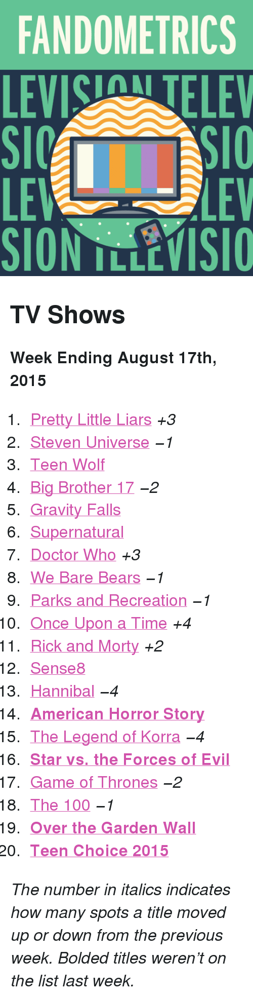 """Parks and Recreation: FANDOMETRICS  LEVIS TELEV  LE  SION TLLEVISIO  LEV <h2>TV Shows</h2><p><b>Week Ending August 17th, 2015</b></p><ol><li><a href=""""http://www.tumblr.com/search/pretty%20little%20liars"""">Pretty Little Liars</a><i>+3</i></li>  <li><a href=""""http://www.tumblr.com/search/steven%20universe"""">Steven Universe</a><i>−1</i></li>  <li><a href=""""http://www.tumblr.com/search/teen%20wolf"""">Teen Wolf</a></li>  <li><a href=""""http://www.tumblr.com/search/bb17"""">Big Brother 17</a><i>−2</i></li>  <li><a href=""""http://www.tumblr.com/search/gravity%20falls"""">Gravity Falls</a></li>  <li><a href=""""http://www.tumblr.com/search/supernatural"""">Supernatural</a></li>  <li><a href=""""http://www.tumblr.com/search/doctor%20who"""">Doctor Who</a><i>+3</i></li>  <li><a href=""""http://www.tumblr.com/search/we%20bare%20bears"""">We Bare Bears</a><i>−1</i></li>  <li><a href=""""http://www.tumblr.com/search/parks%20and%20recreation"""">Parks and Recreation</a><i>−1</i></li>  <li><a href=""""http://www.tumblr.com/search/ouat"""">Once Upon a Time</a><i>+4</i></li>  <li><a href=""""http://www.tumblr.com/search/rick%20and%20morty"""">Rick and Morty</a><i>+2</i></li>  <li><a href=""""http://www.tumblr.com/search/sense8"""">Sense8</a></li>  <li><a href=""""http://www.tumblr.com/search/hannibal"""">Hannibal</a><i>−4</i></li>  <li><a href=""""http://www.tumblr.com/search/american%20horror%20story""""><b>American Horror Story</b></a></li>  <li><a href=""""http://www.tumblr.com/search/legend%20of%20korra"""">The Legend of Korra</a><i>−4</i></li>  <li><a href=""""http://www.tumblr.com/search/star%20vs%20the%20forces%20of%20evil""""><b>Star vs. the Forces of Evil</b></a></li>  <li><a href=""""http://www.tumblr.com/search/game%20of%20thrones"""">Game of Thrones</a><i>−2</i></li>  <li><a href=""""http://www.tumblr.com/search/the%20100"""">The 100</a><i>−1</i></li>  <li><a href=""""http://www.tumblr.com/search/over%20the%20garden%20wall""""><b>Over the Garden Wall</b></a></li>  <li><a href=""""http://www.tumblr.com/search/teen%20choice%20awards""""><b>Teen Choice 2015</b></a></li></ol><p>"""